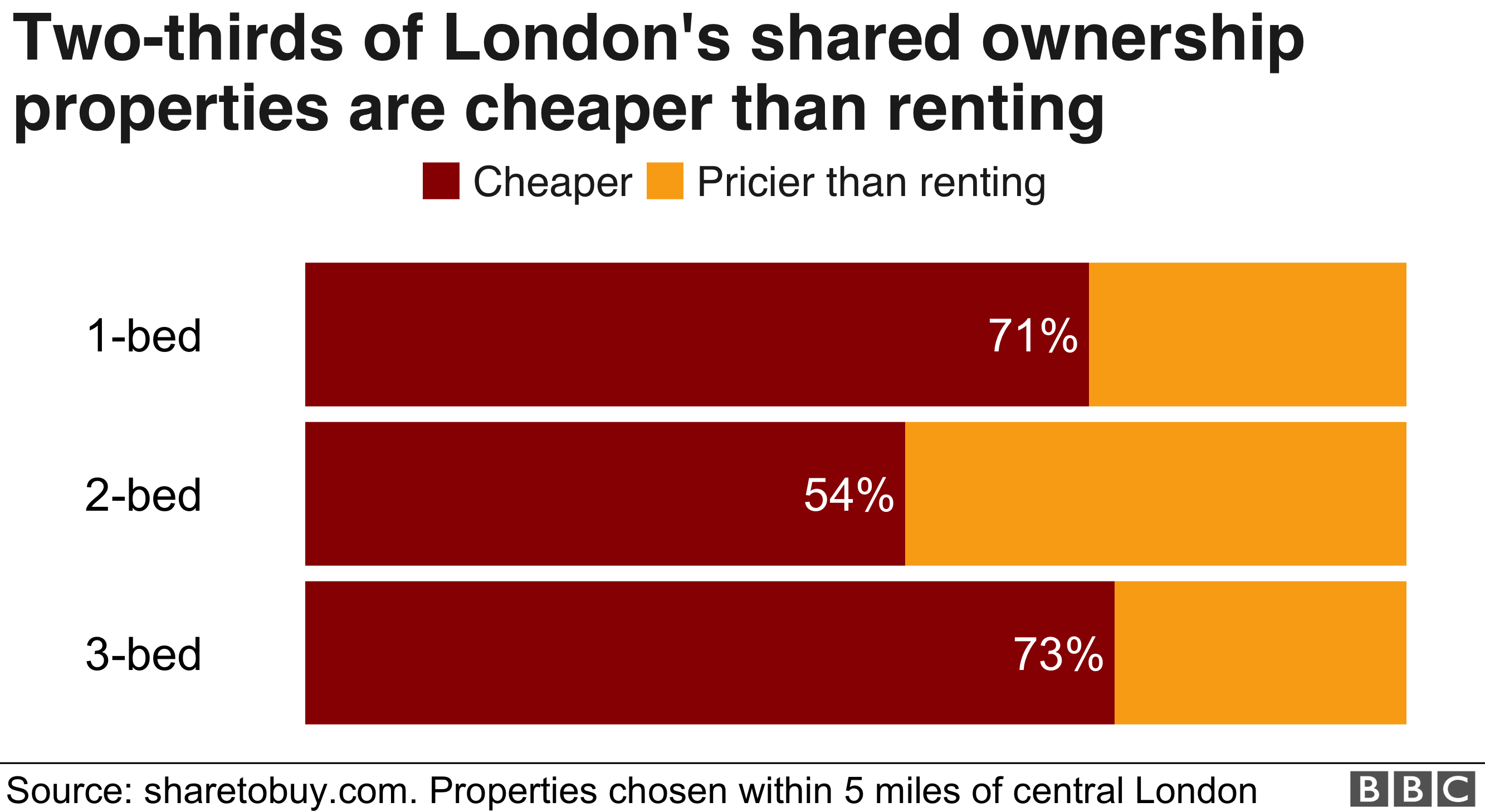 Chart: Two-thirds of shared ownership properties in London are cheaper than renting