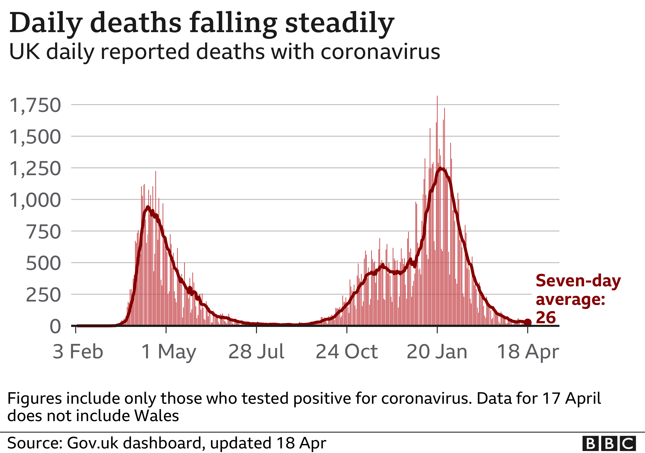 Graph showing the number of daily deaths within 28 days of a positive test recorded in the UK falling steadily