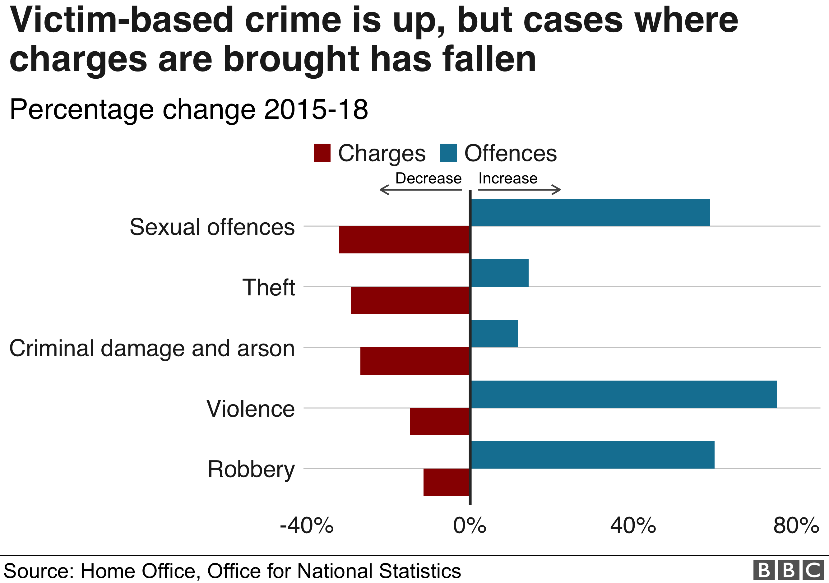 A chart showing the rise in victim-based crime