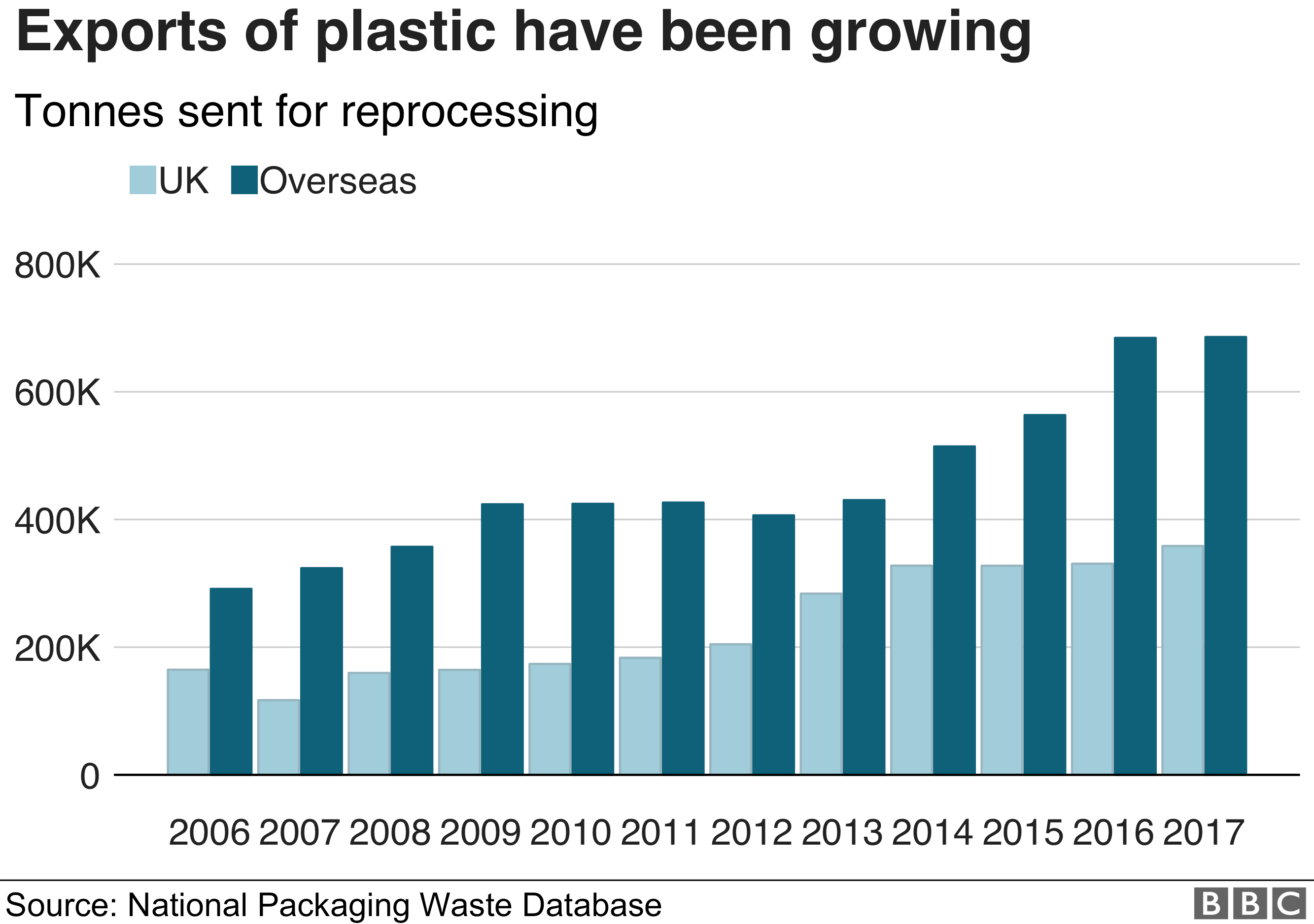 Exports of plastic have been growing