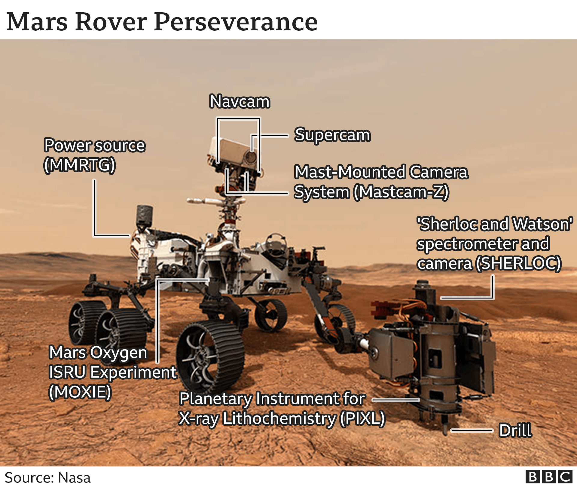 Rover diagram