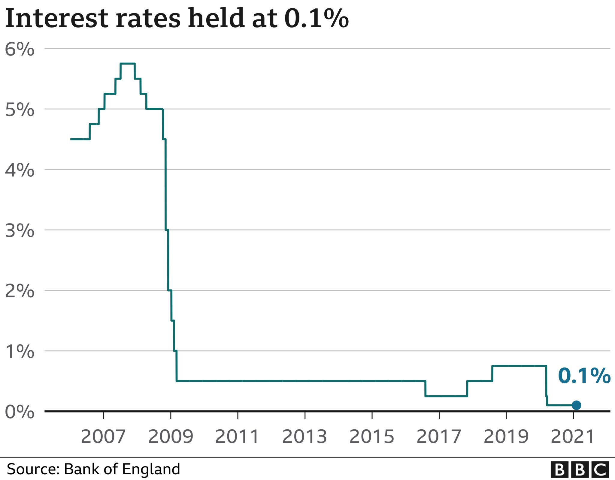 UK interest rates have been held at 0.1%