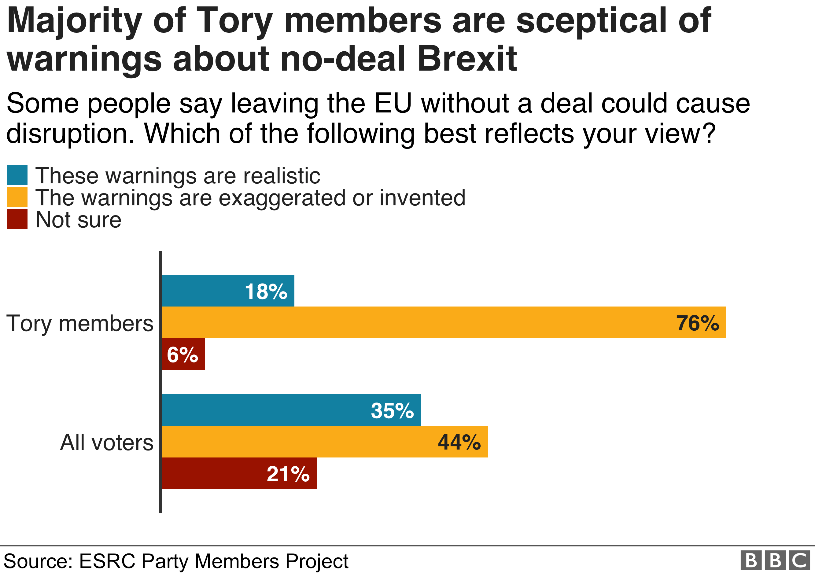 Bar chart showing a big majority of Tory members believe no deal warnings are over exaggerated