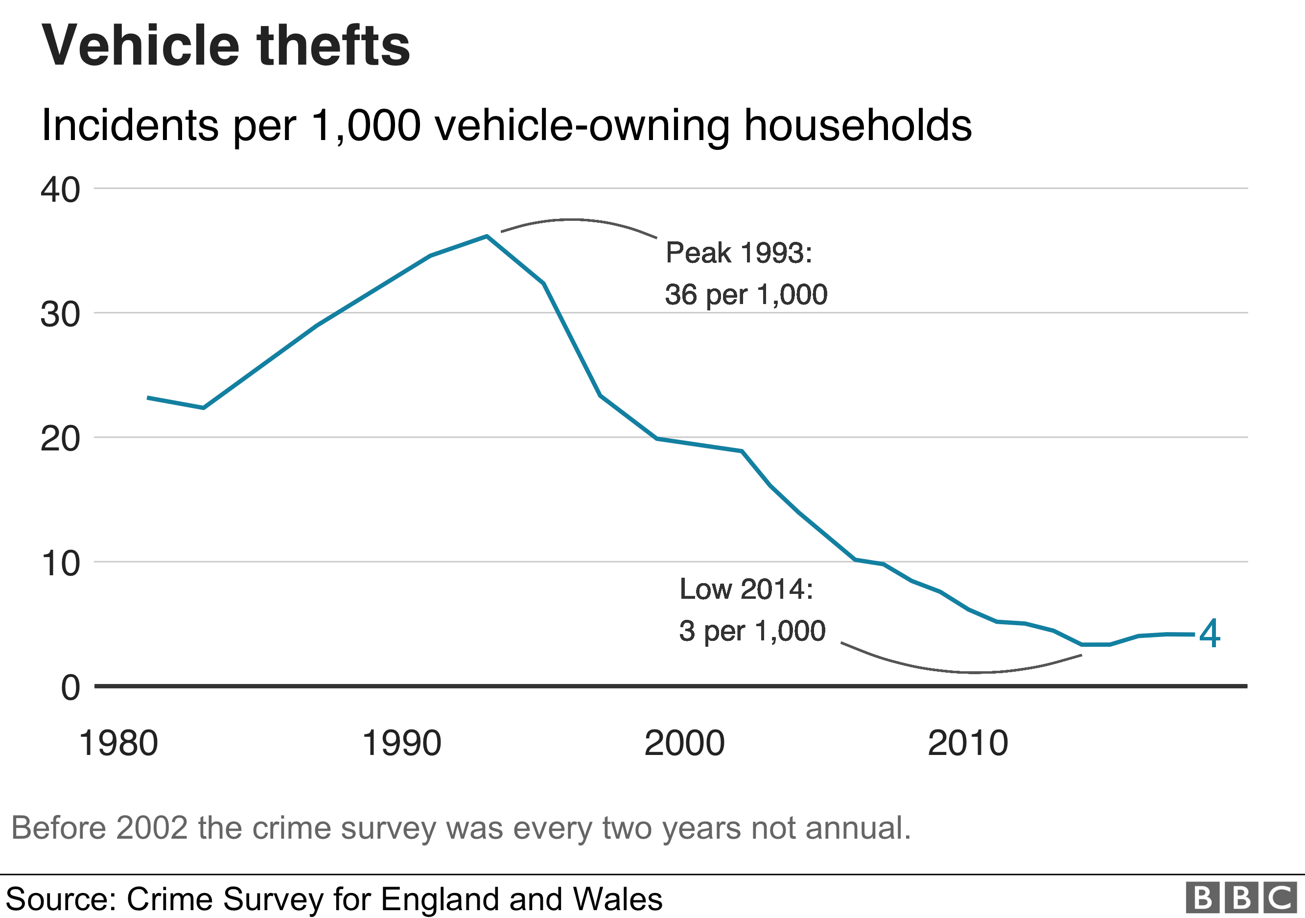 Thefts chart