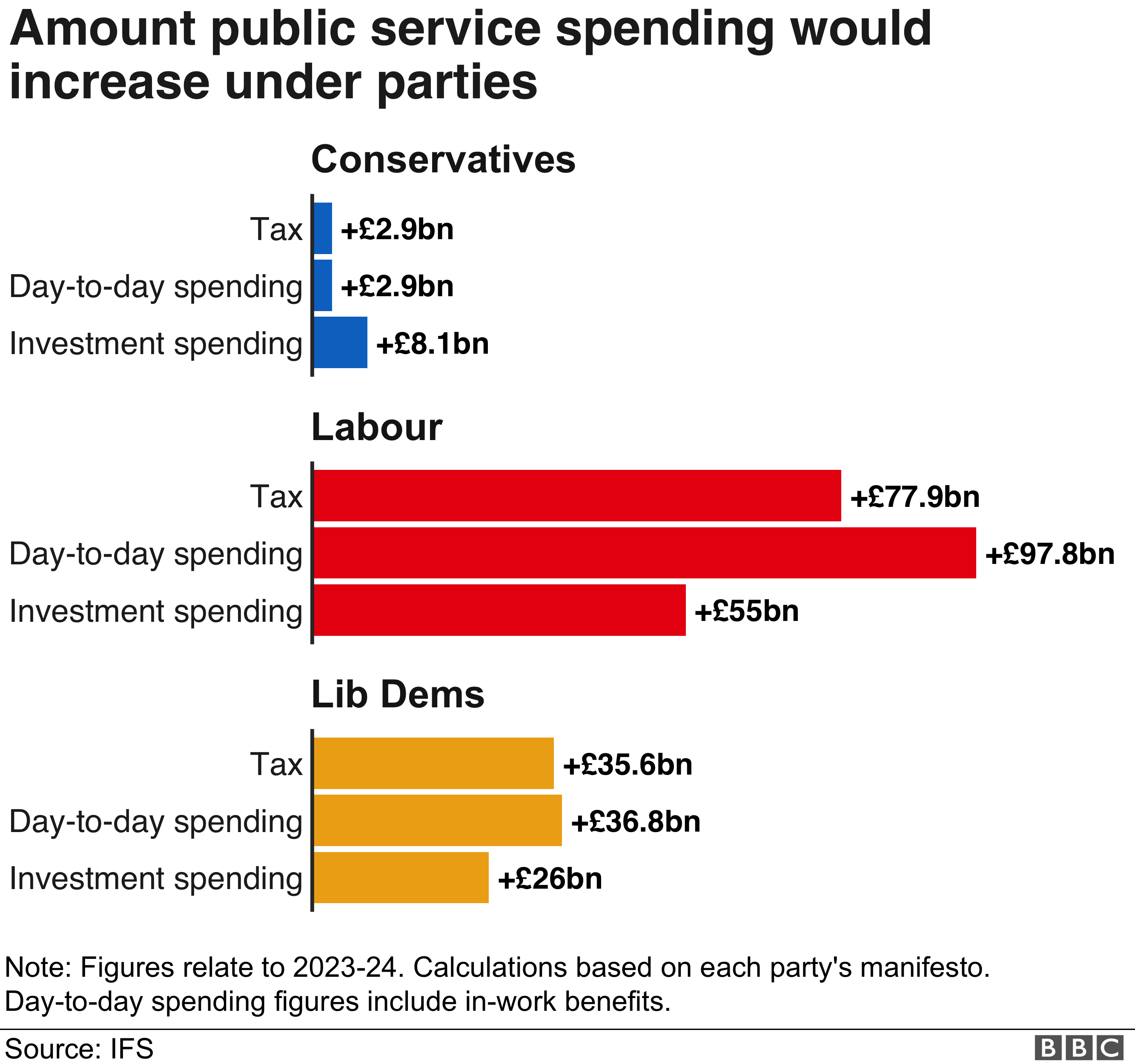 Bar chart showing how much more money each political party intends to spend, based on manifesto plans