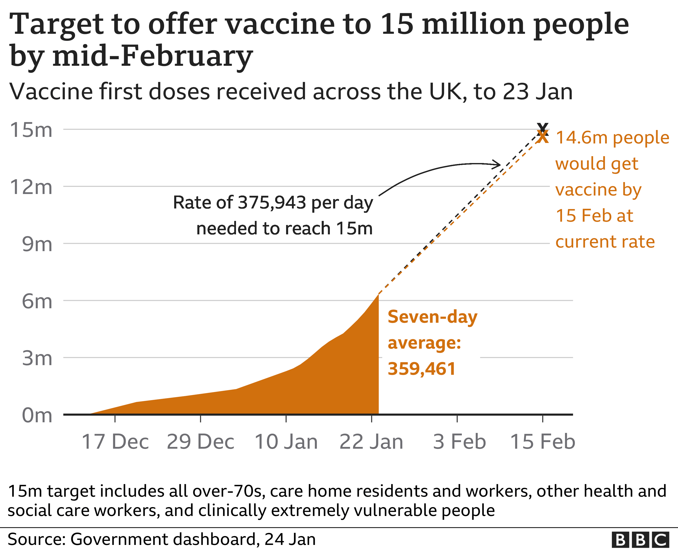 Chart showing the latest data on the UK's vaccination effort