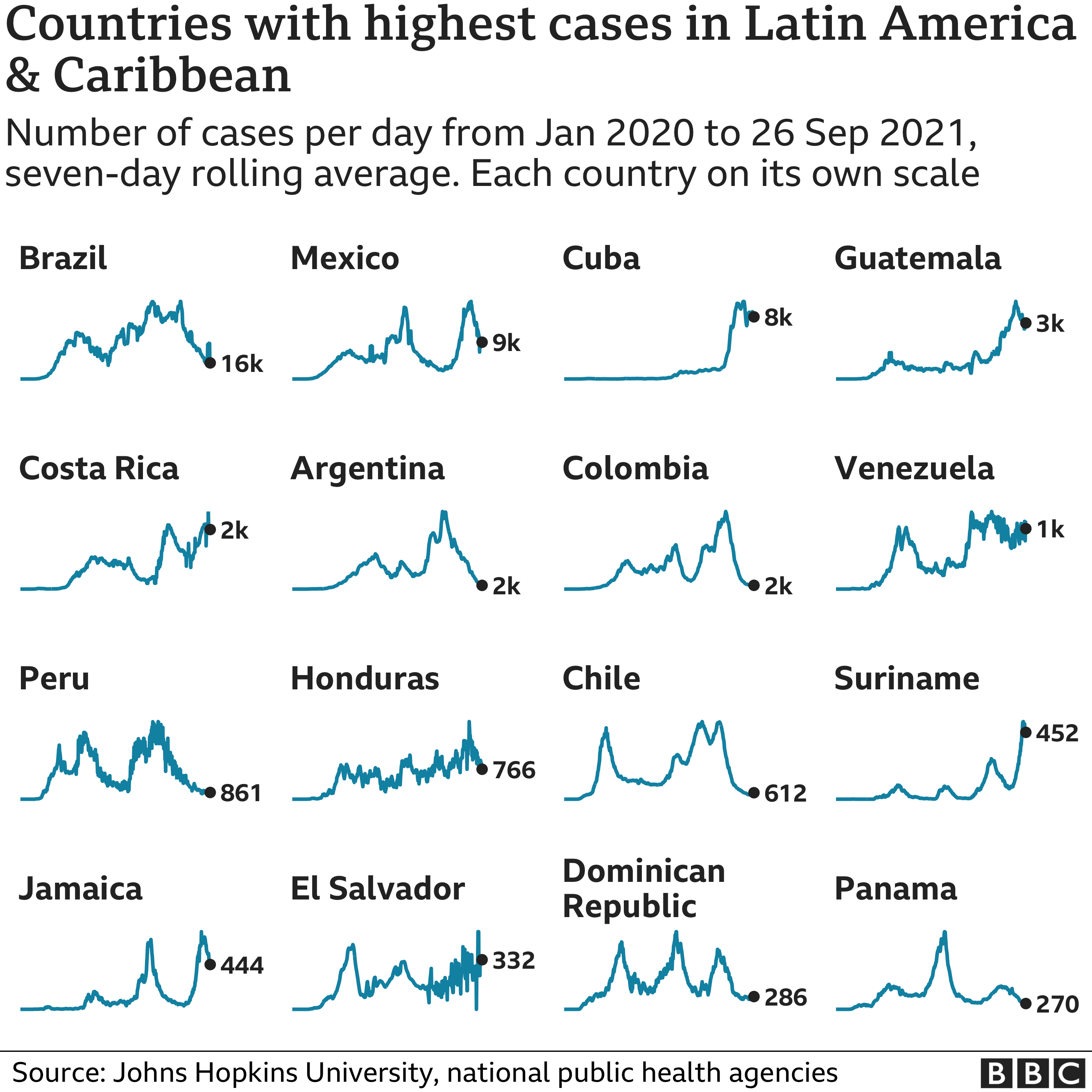 Chart showing the countries in Latin America and the Caribbean with the highest average number of cases in the last week. Updated 27 September.