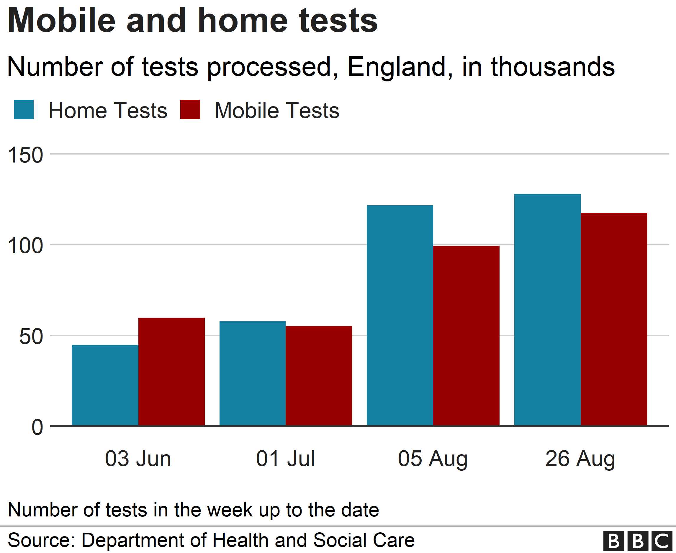 Chart showing mobile and home tests