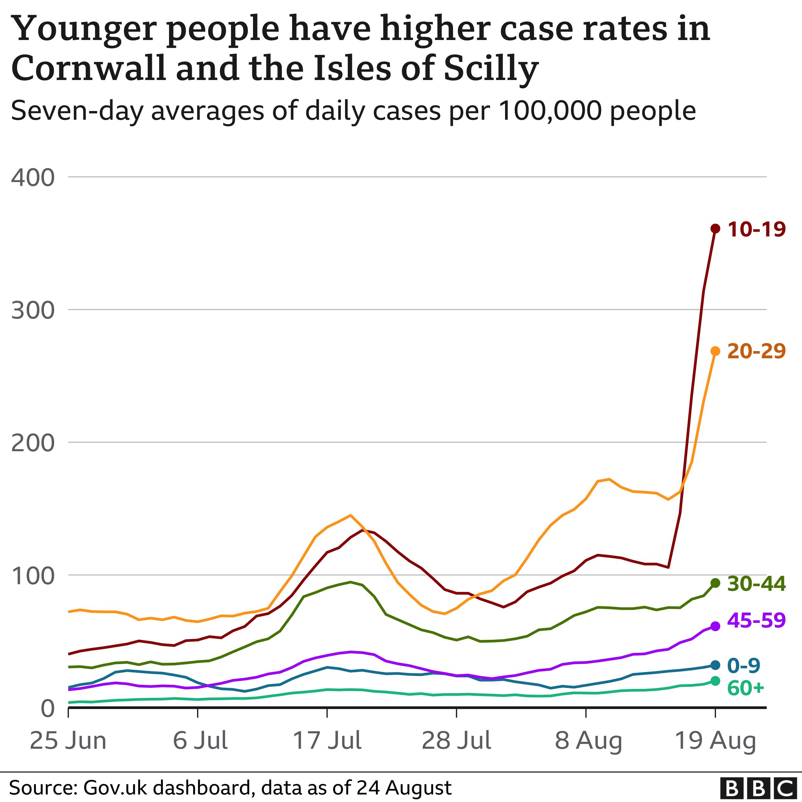 Gráfico que muestra las tasas de Covid en Cornualles y la Isla de Scilly