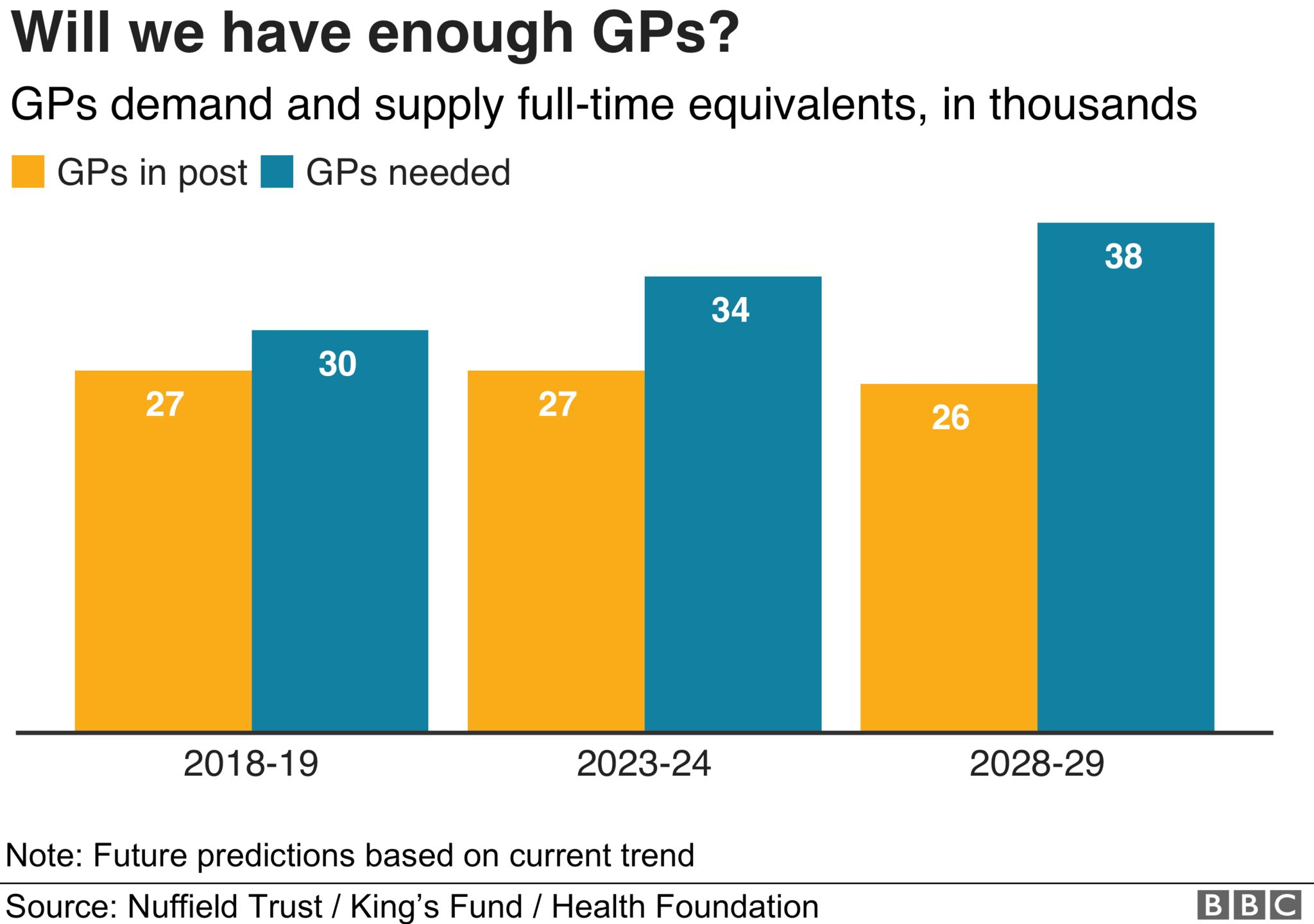 Graph on GPs