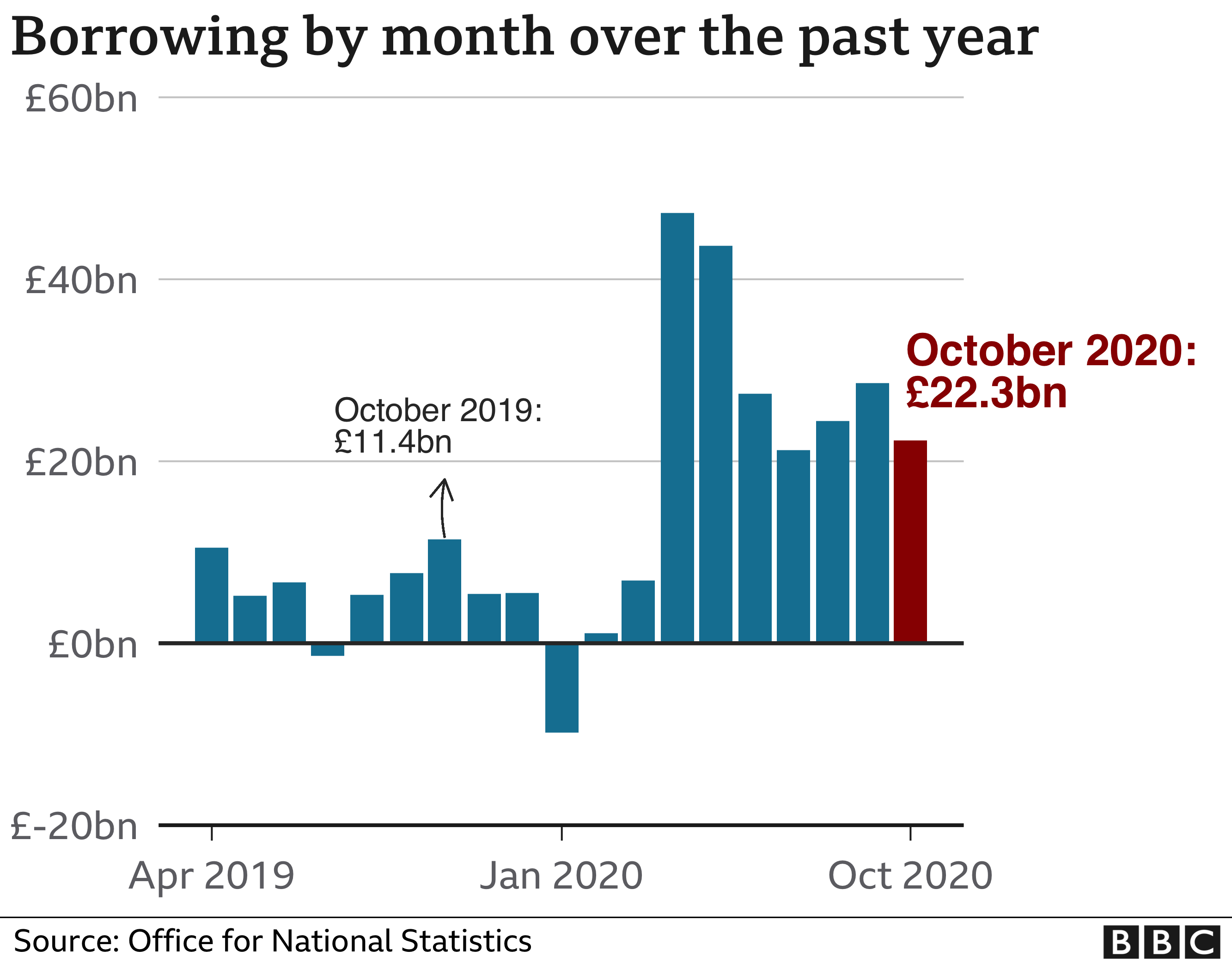 Public Borrowing by month