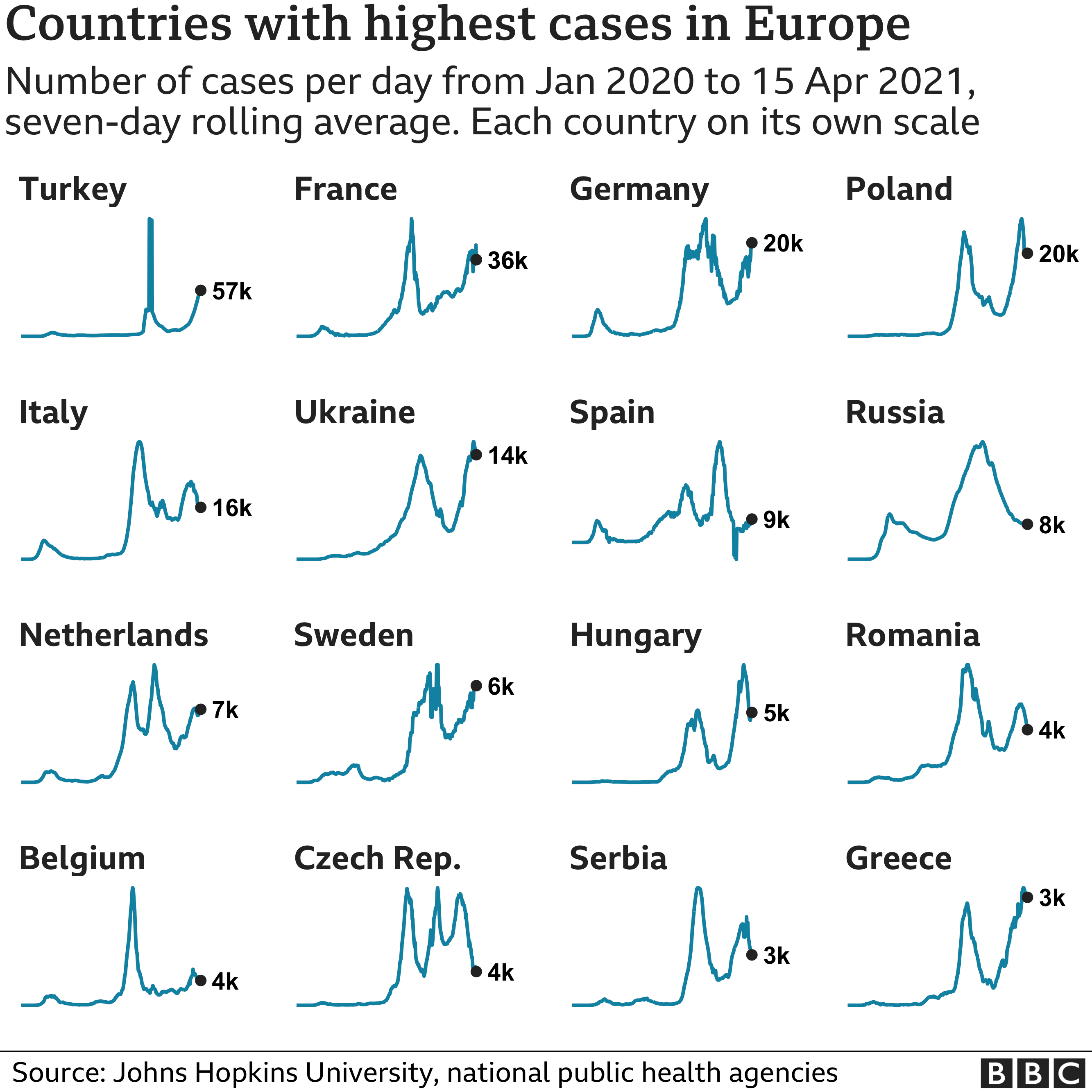 Chart showing the countries in Europe with the highest average number of cases in the last week. Updated 16 April.