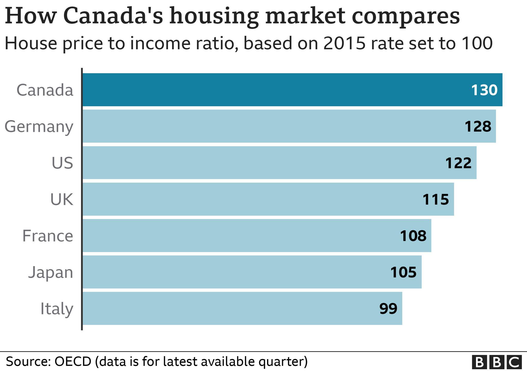 Canada's housing market graphic