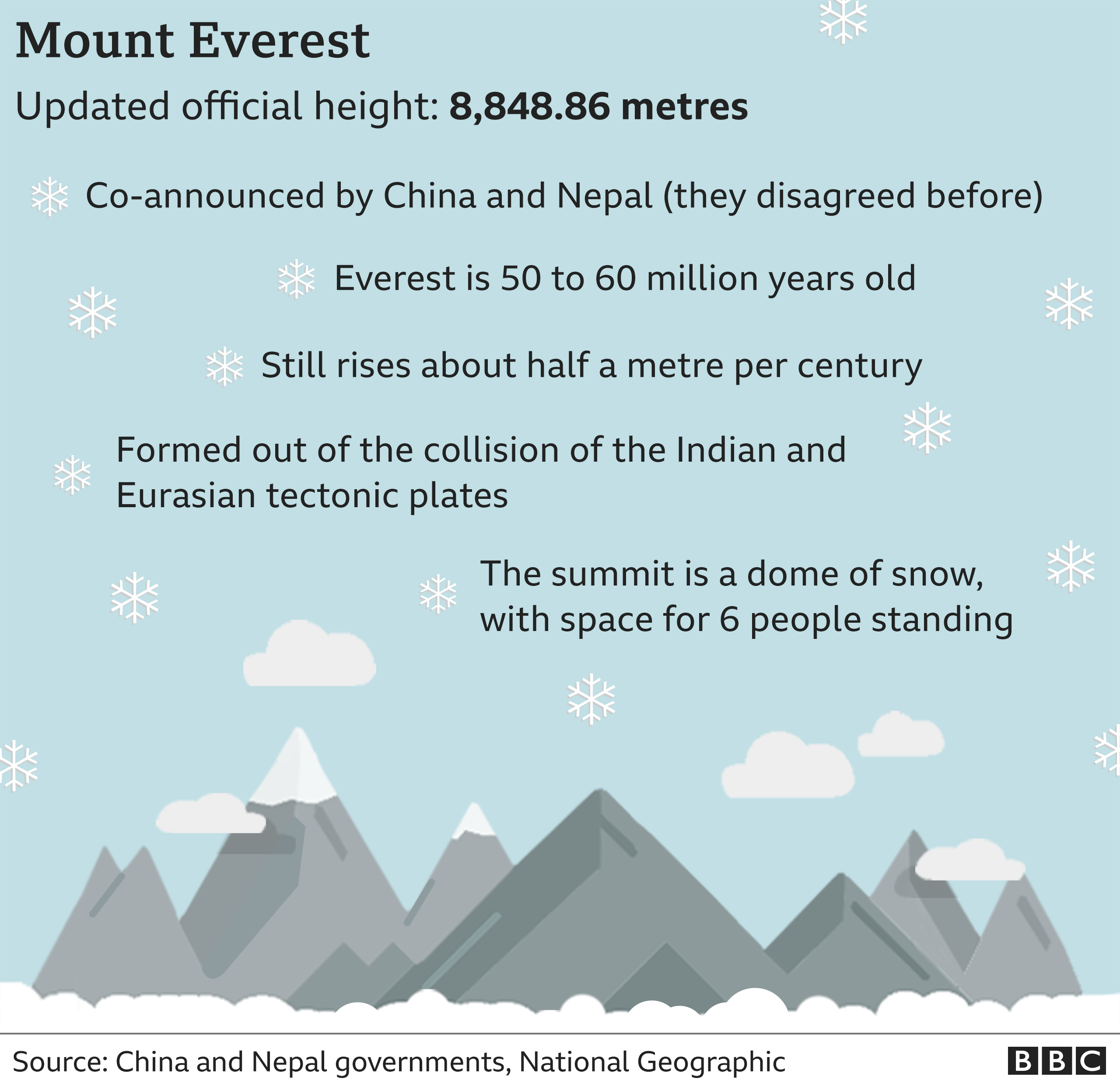 Image result for mount everest height and location