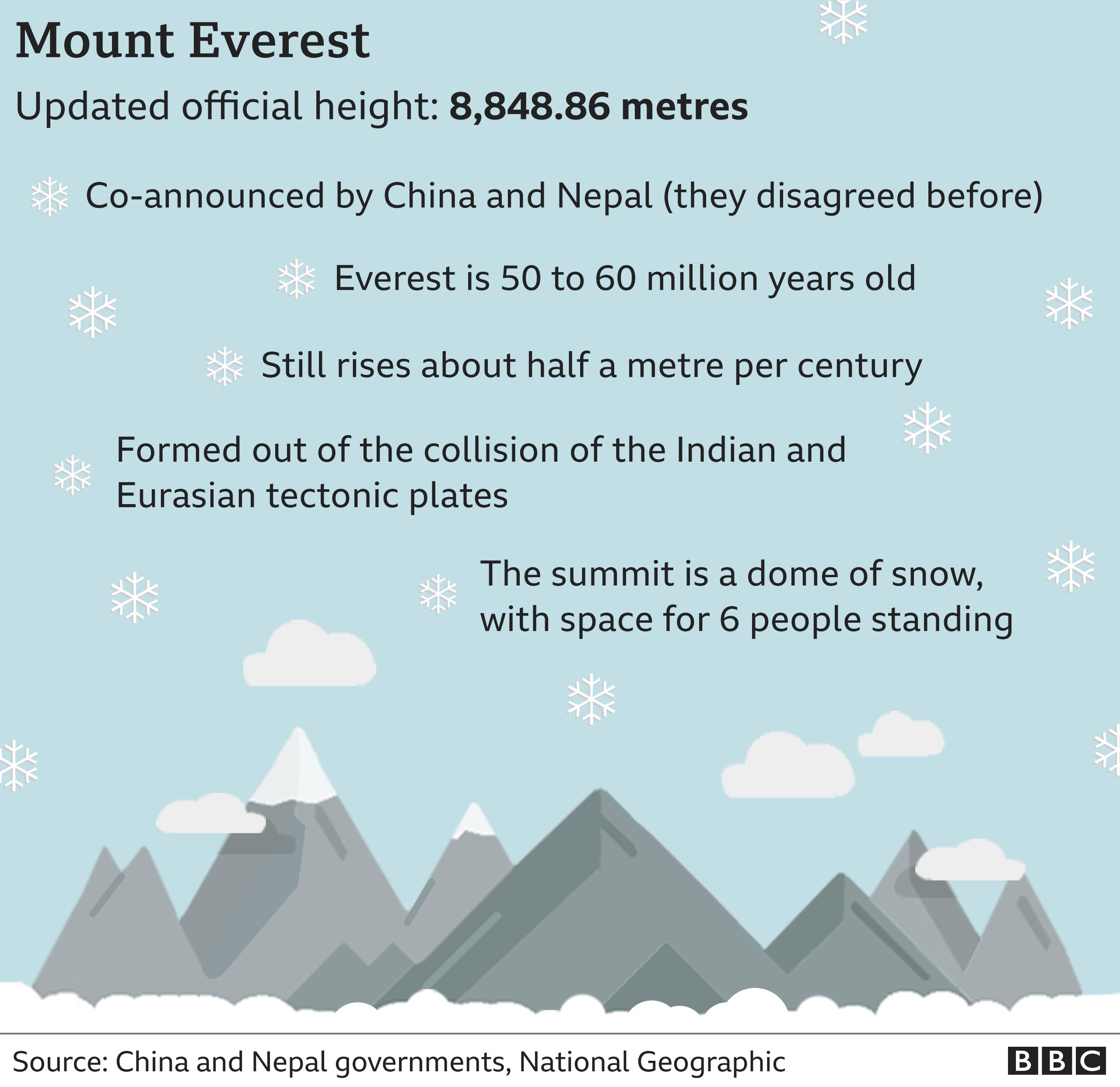BBC infographic