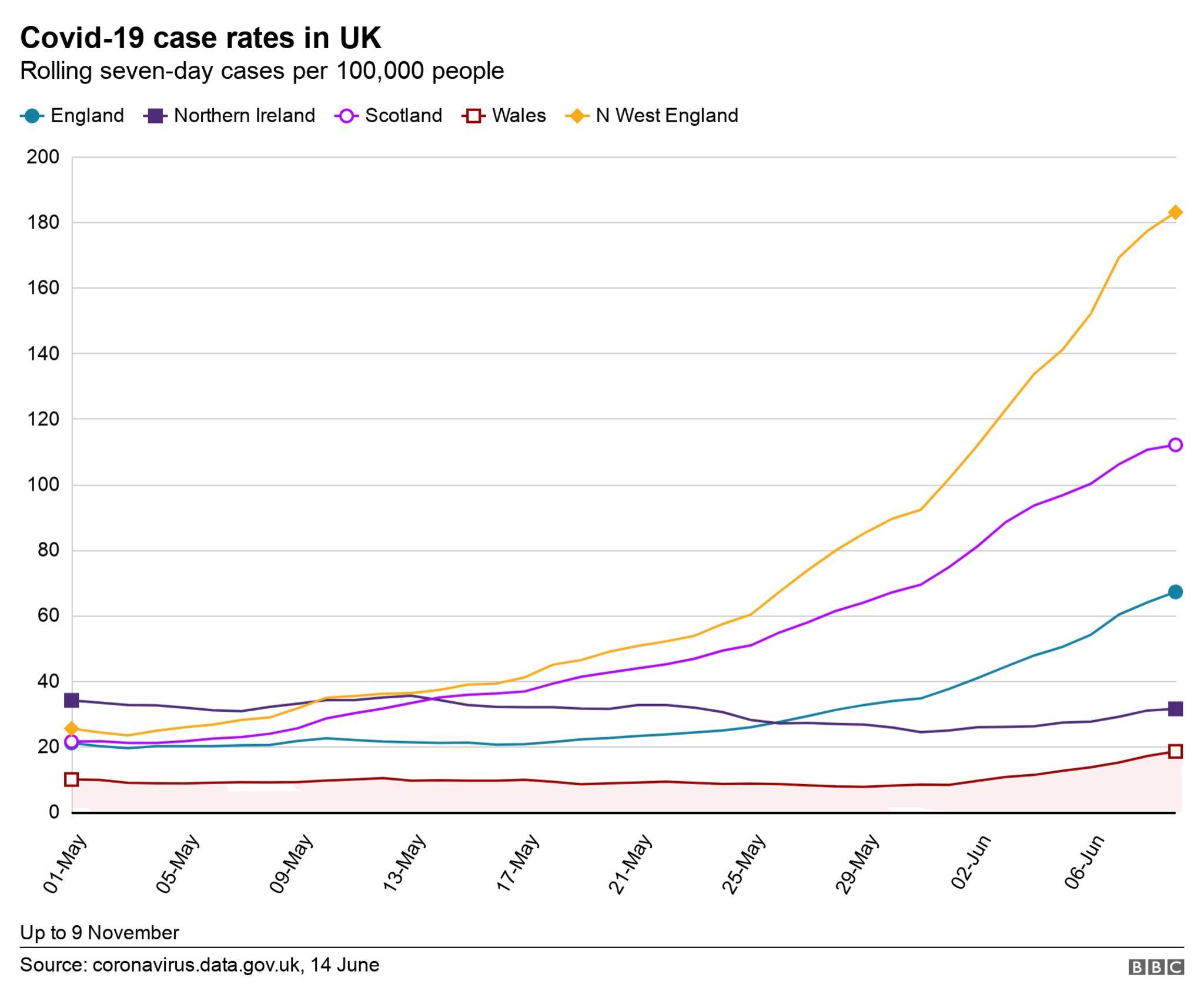 Uk cases chart