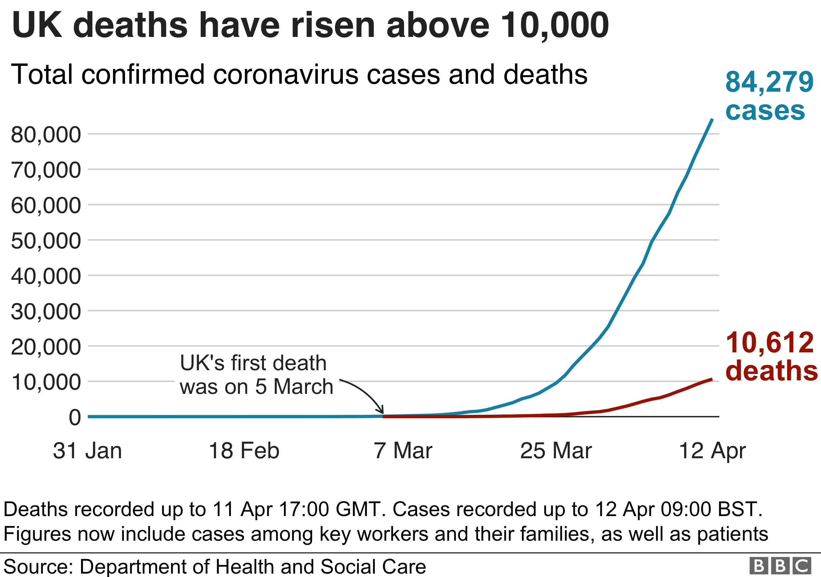 Graphic showing UK deaths