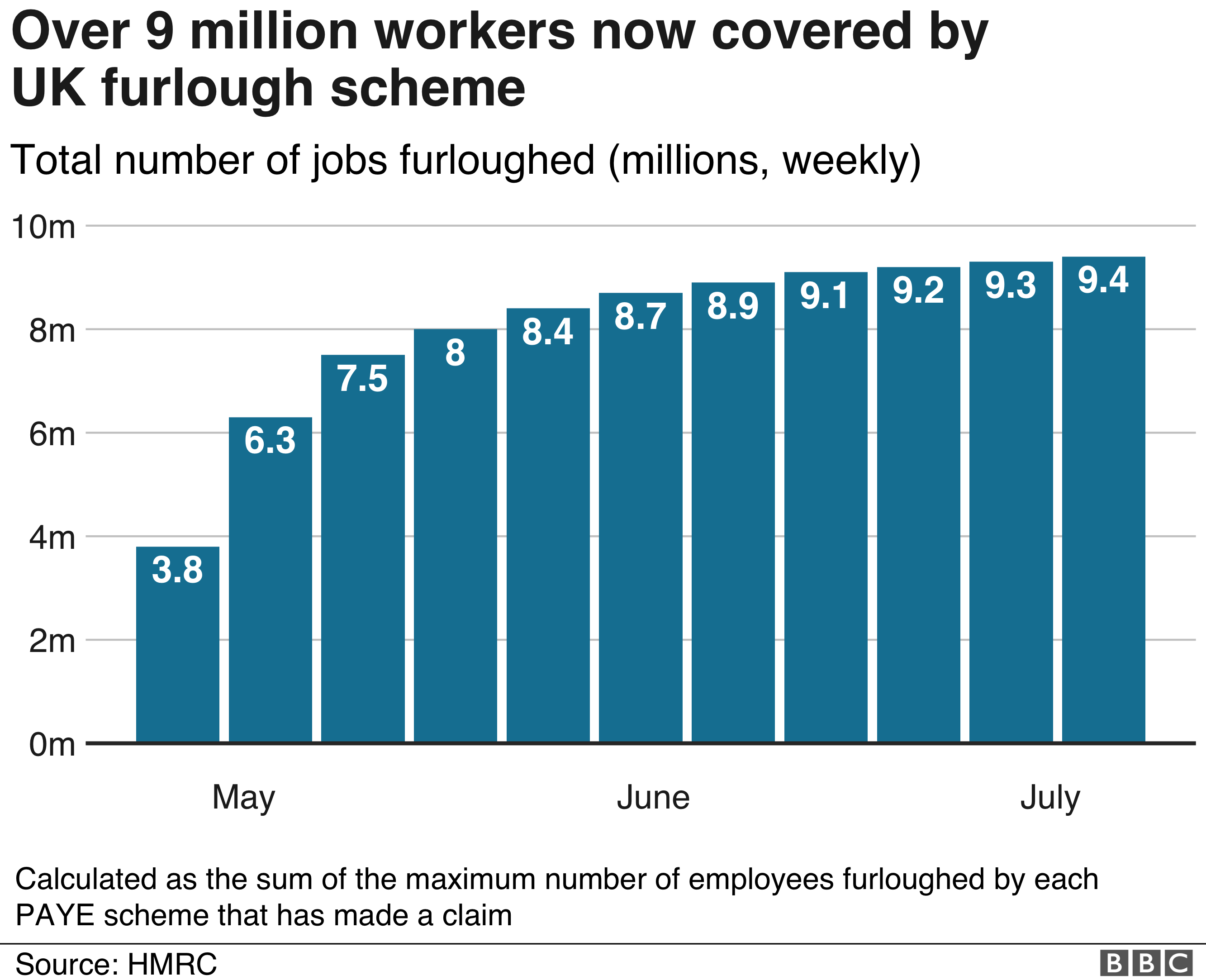 Chart workers covered by furlough