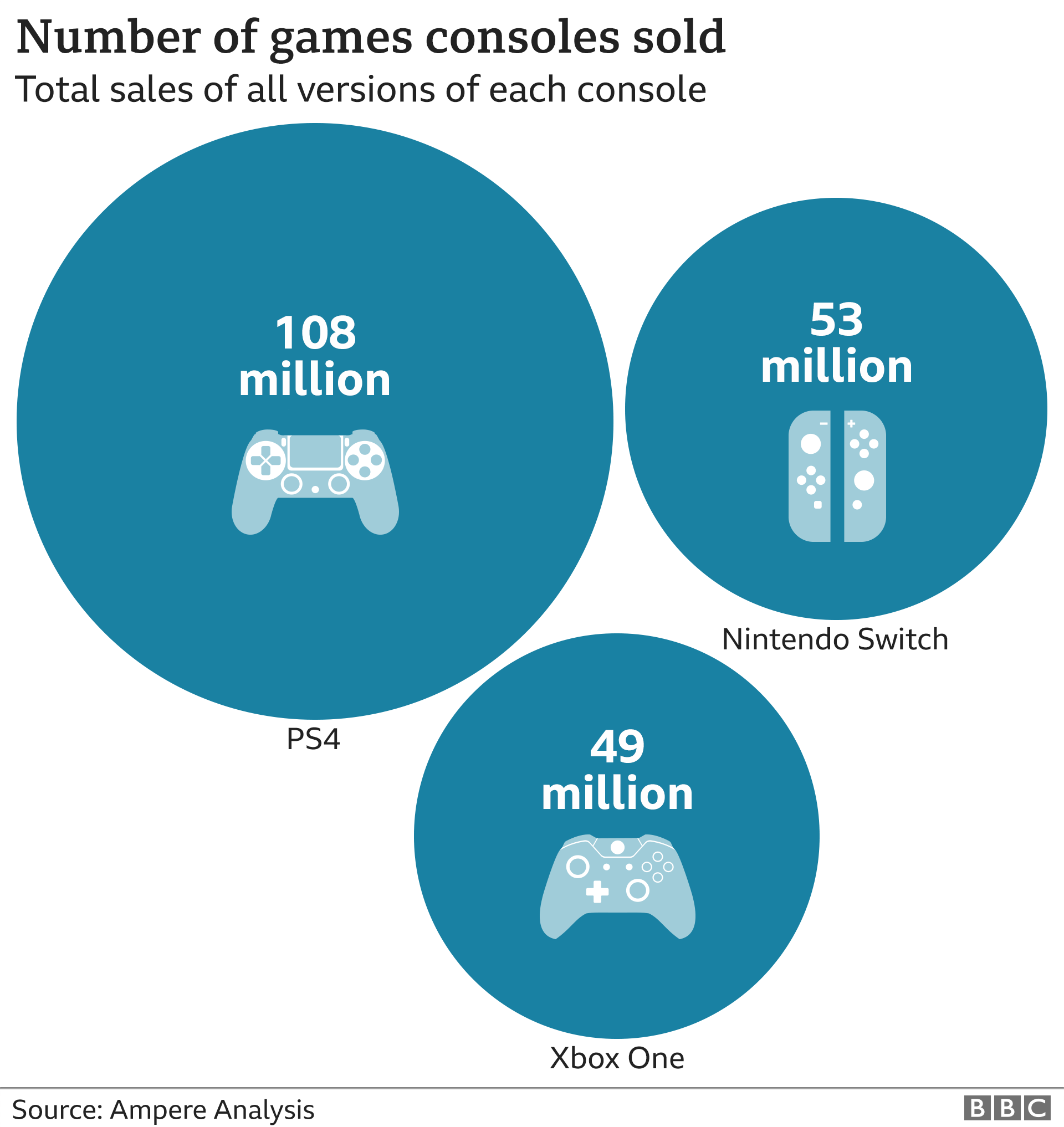 Console sales