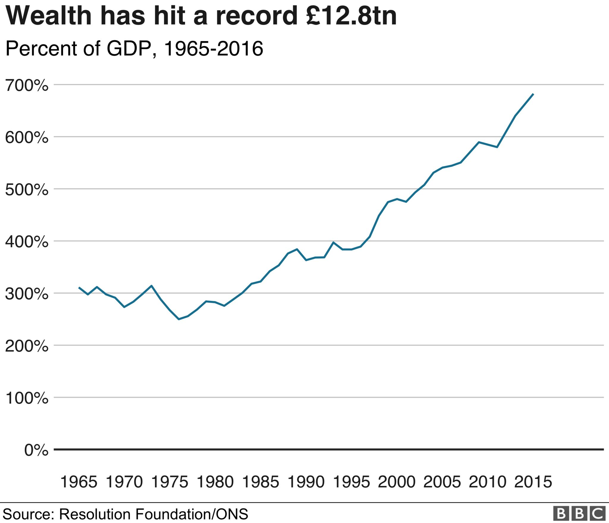 Chart showing how the overall wealth has risen over time