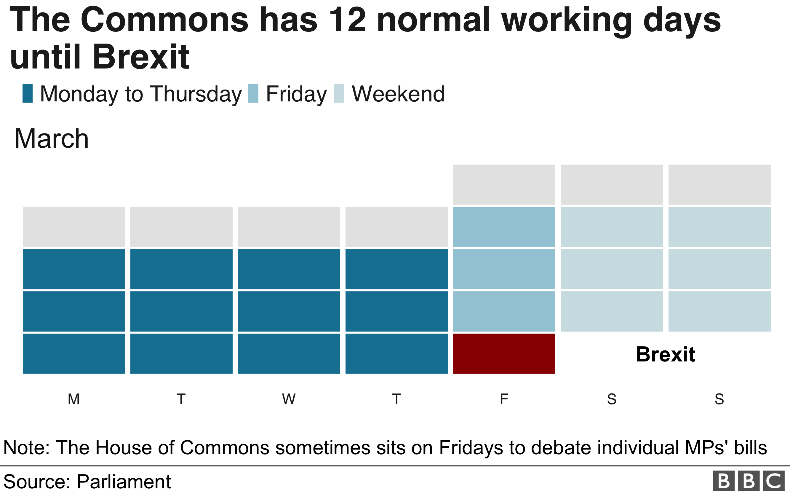Graphic showing the number of sitting days in Parliament before the UK is due to leave the EU