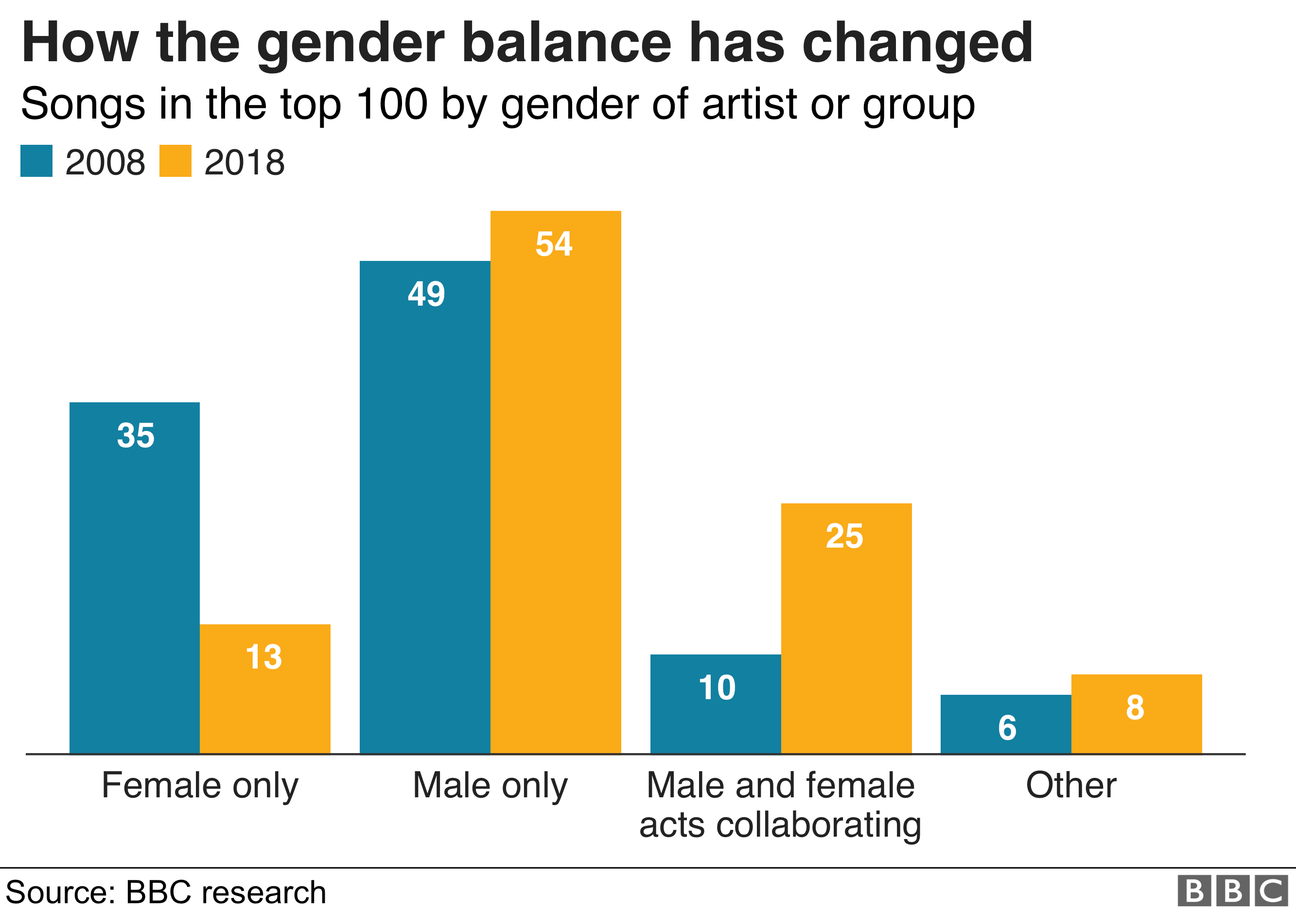 Chart showing how the gender balance has changed 2008-2018
