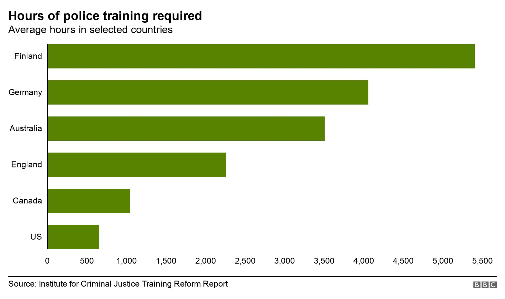 Police training hours
