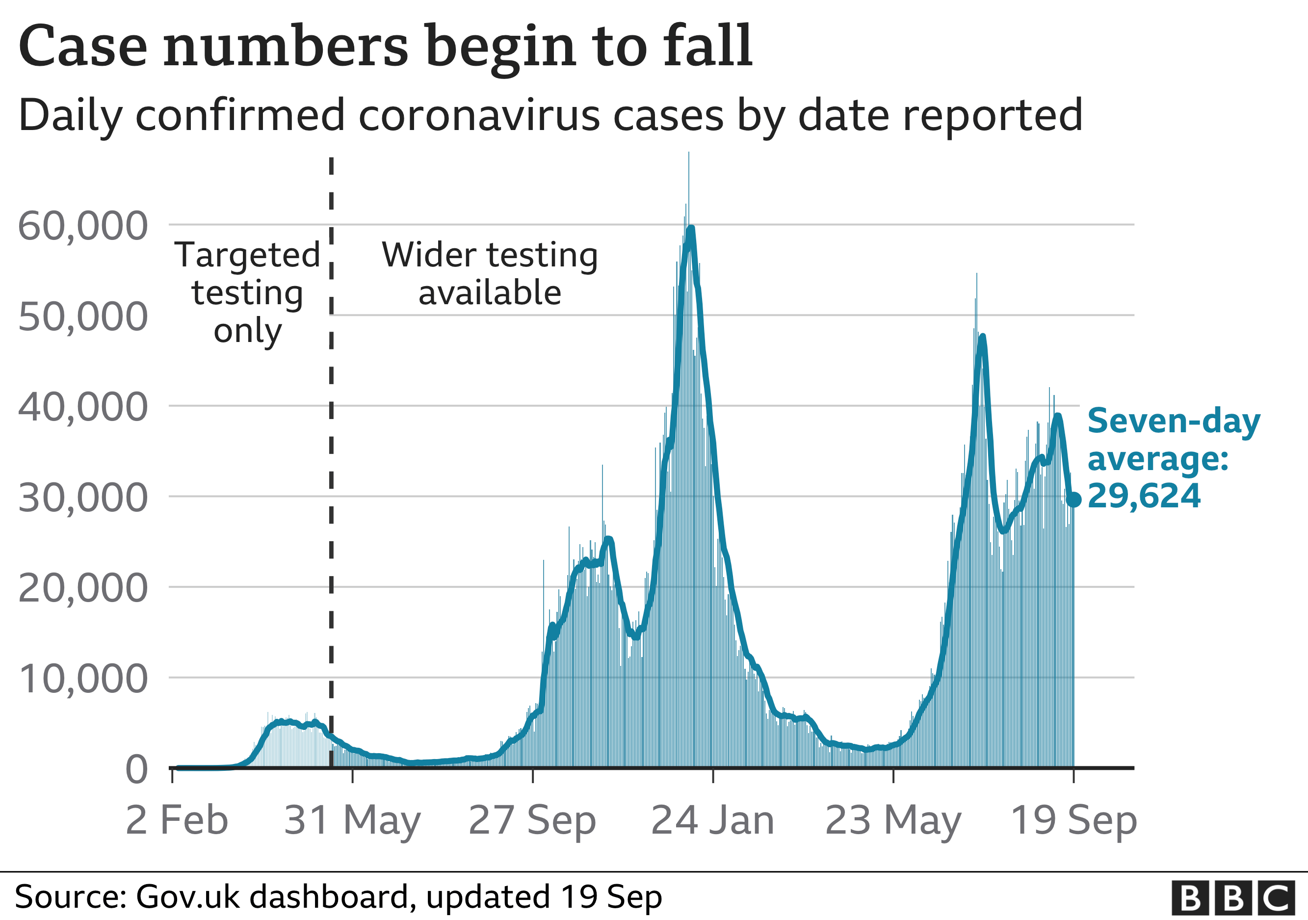 Chart showing that the number of daily cases remains high but have started to fall. Updated 19 Sept.
