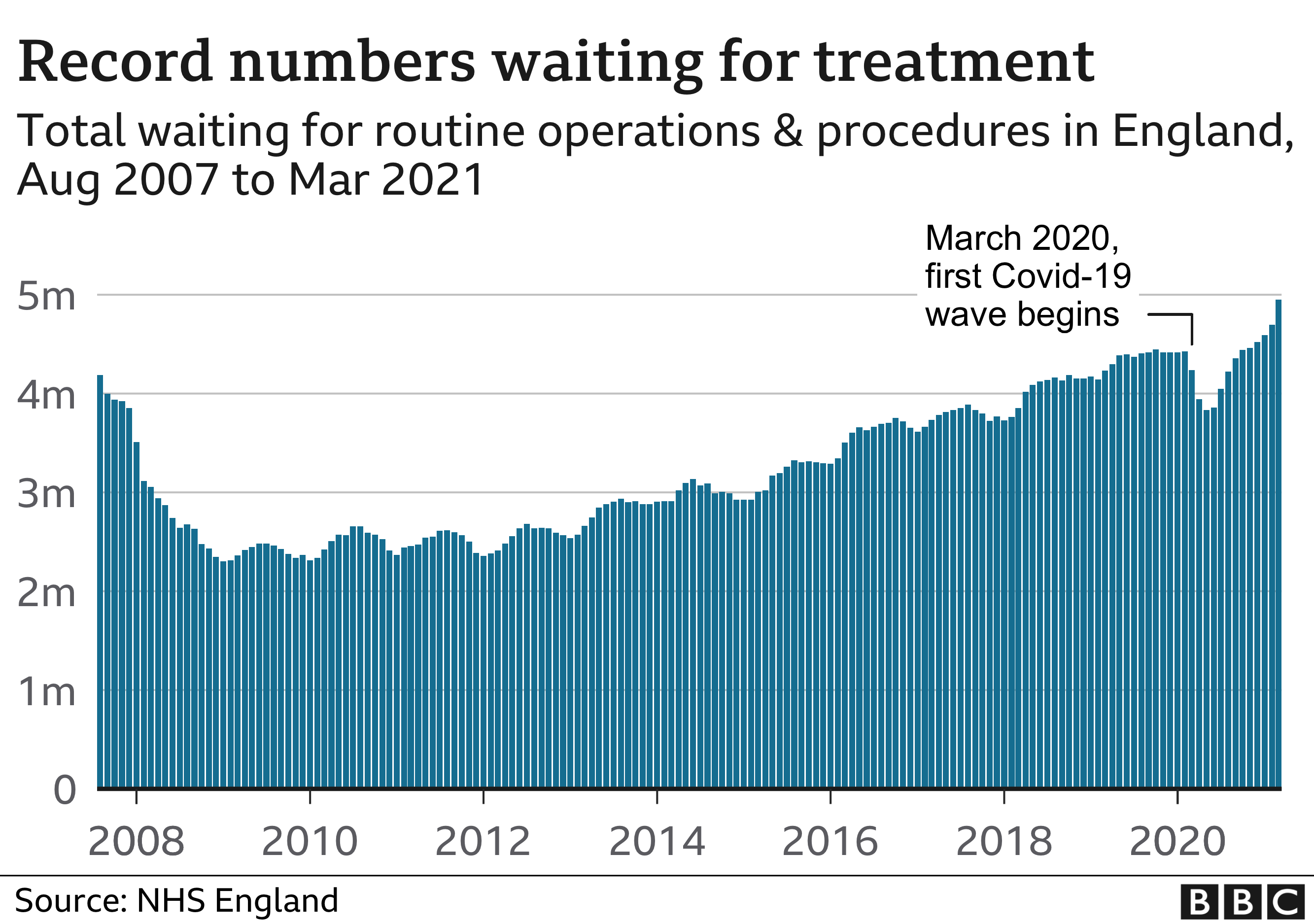 Total numbers on waiting list