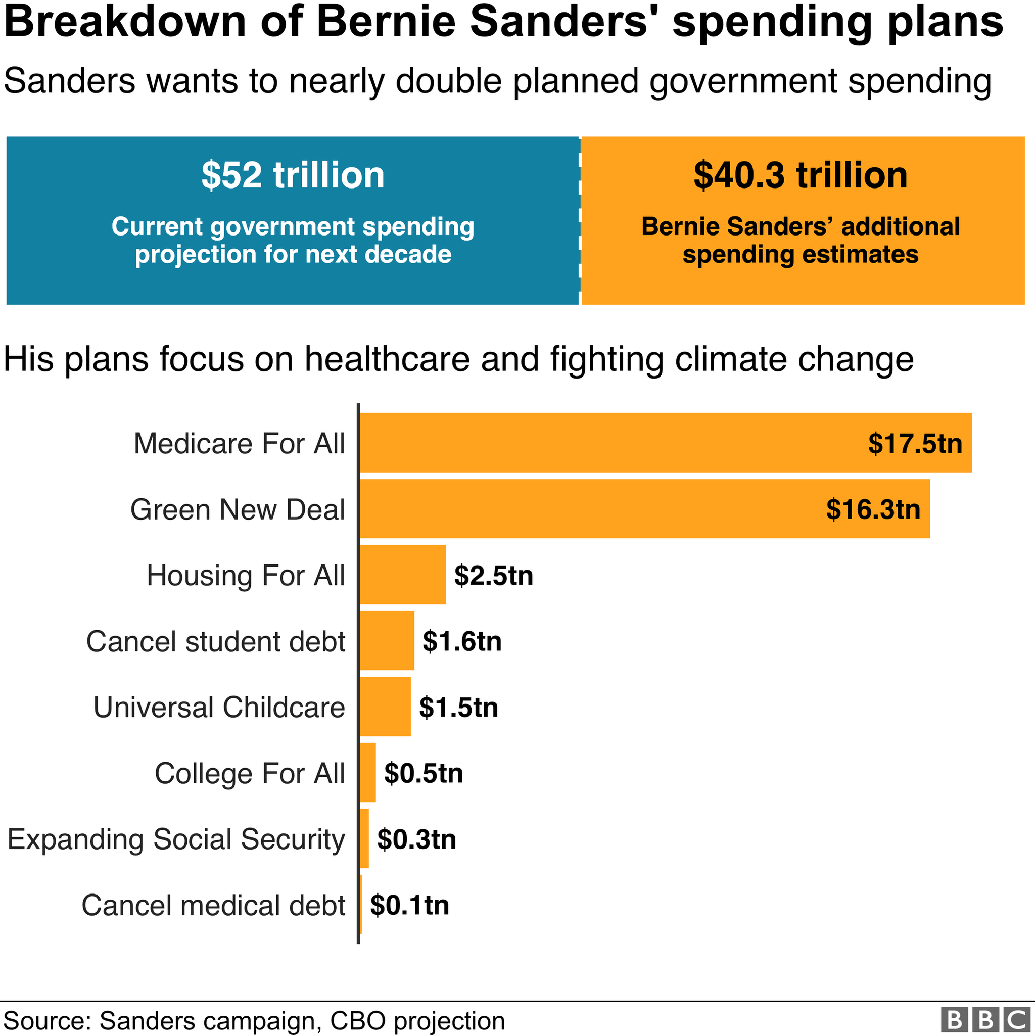 Breakdown of Sanders' spending