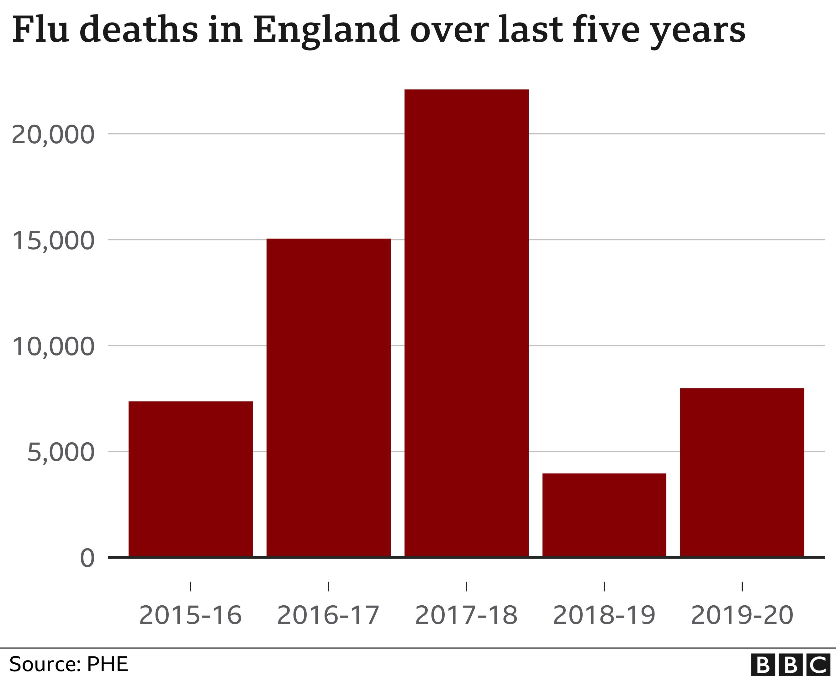 Flu deaths chart