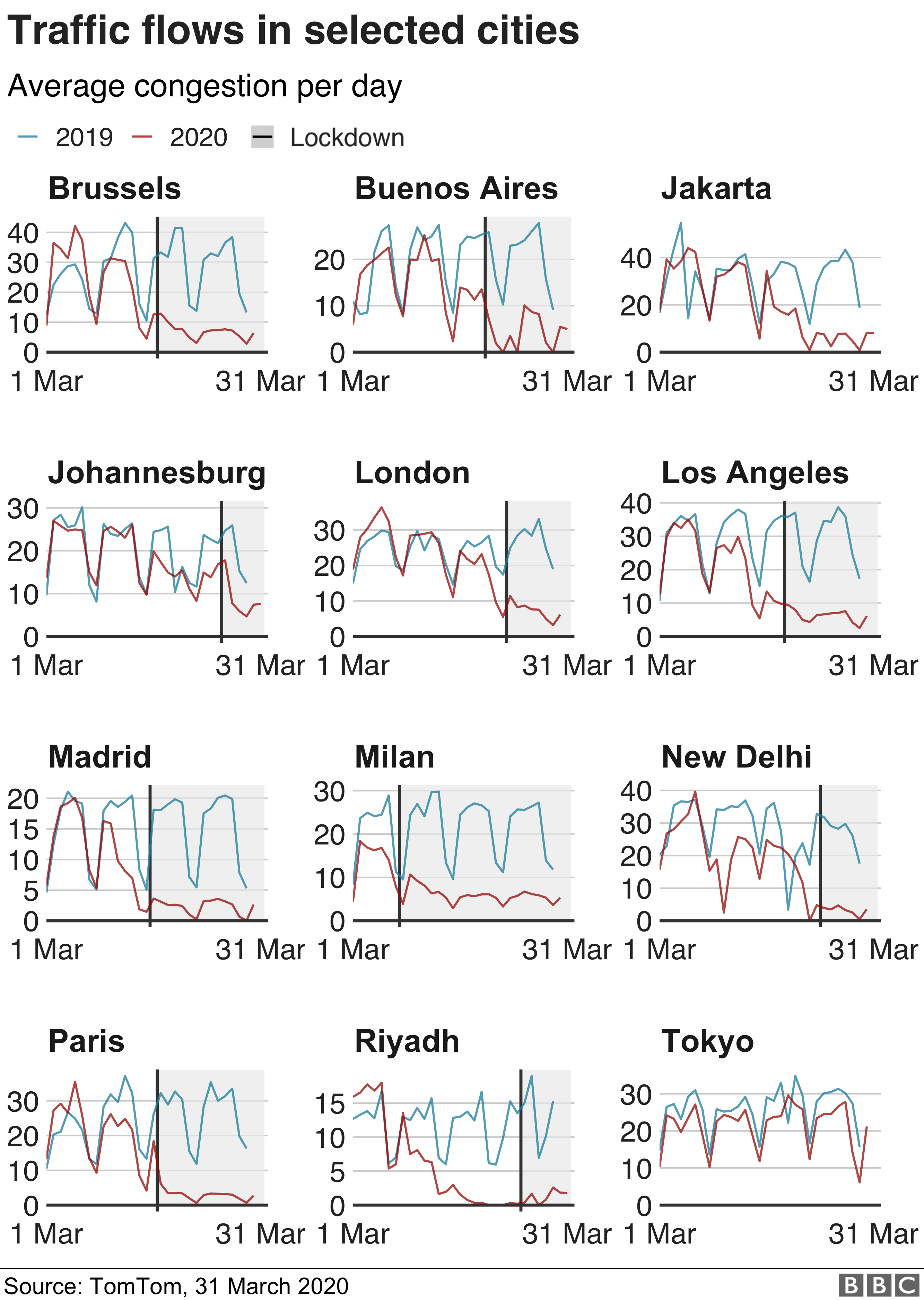 Traffic flows in selected cities