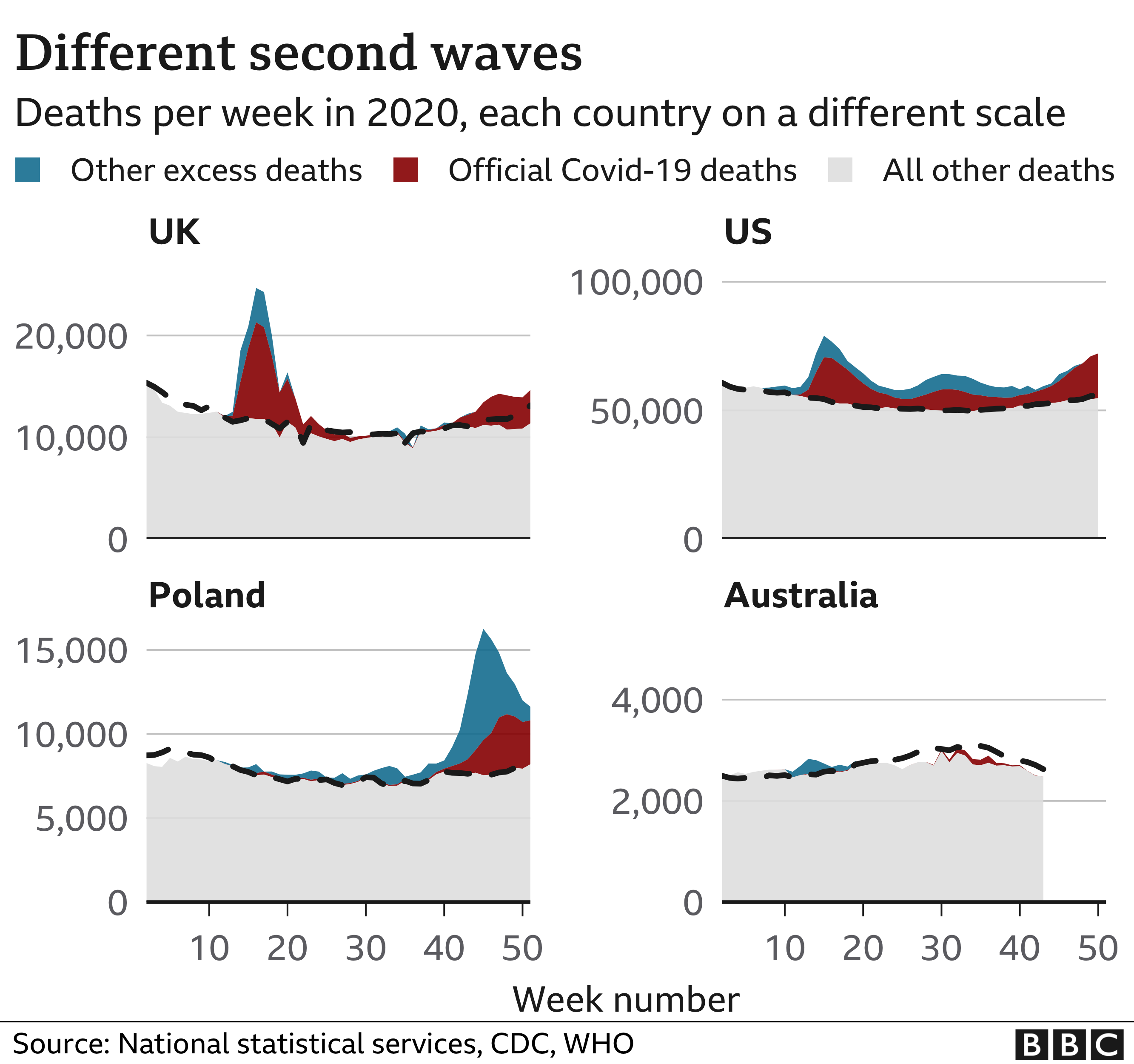 Graphic: Different second waves