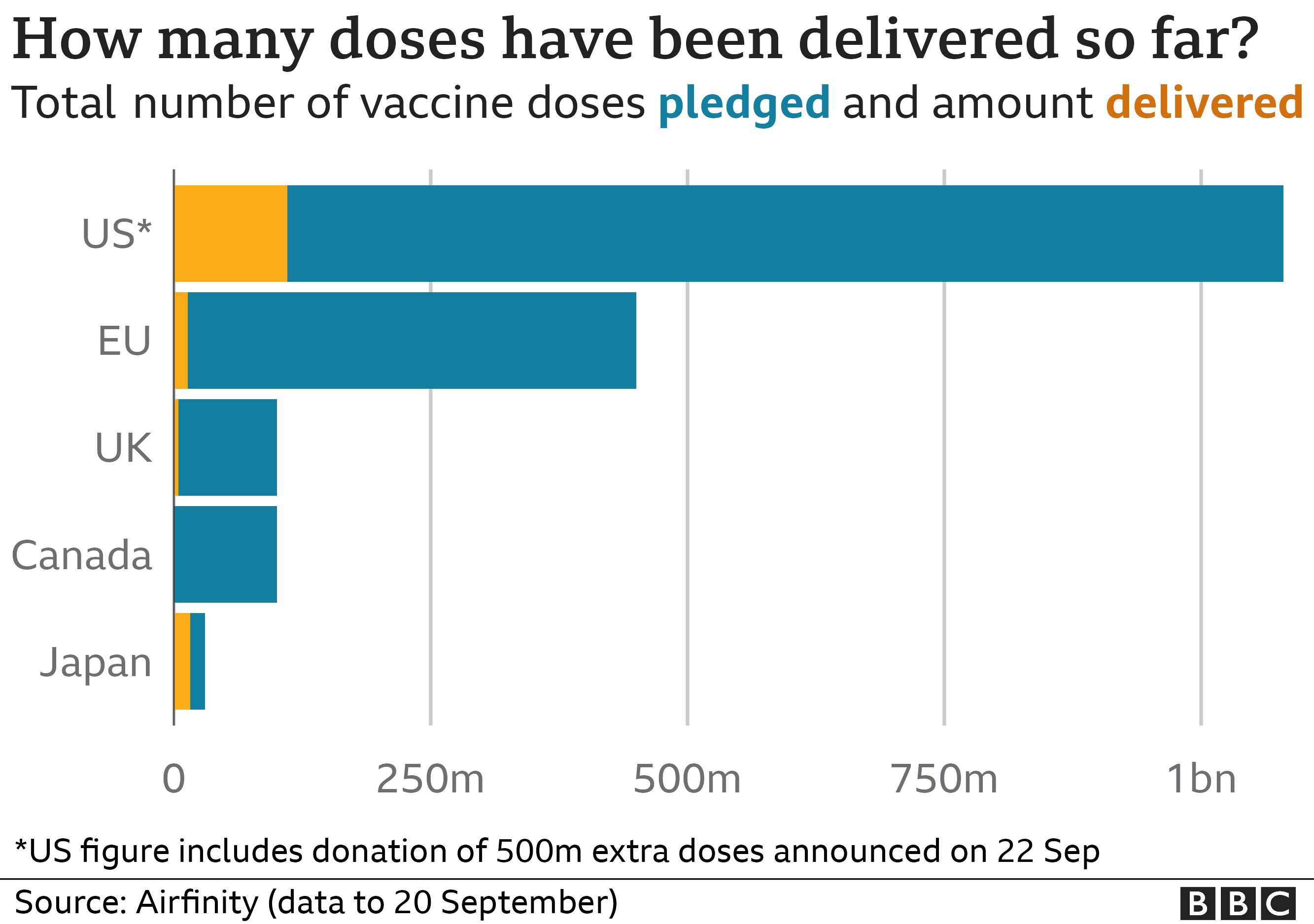 Graphic showing how many doses have been pledged and delivered by major donors