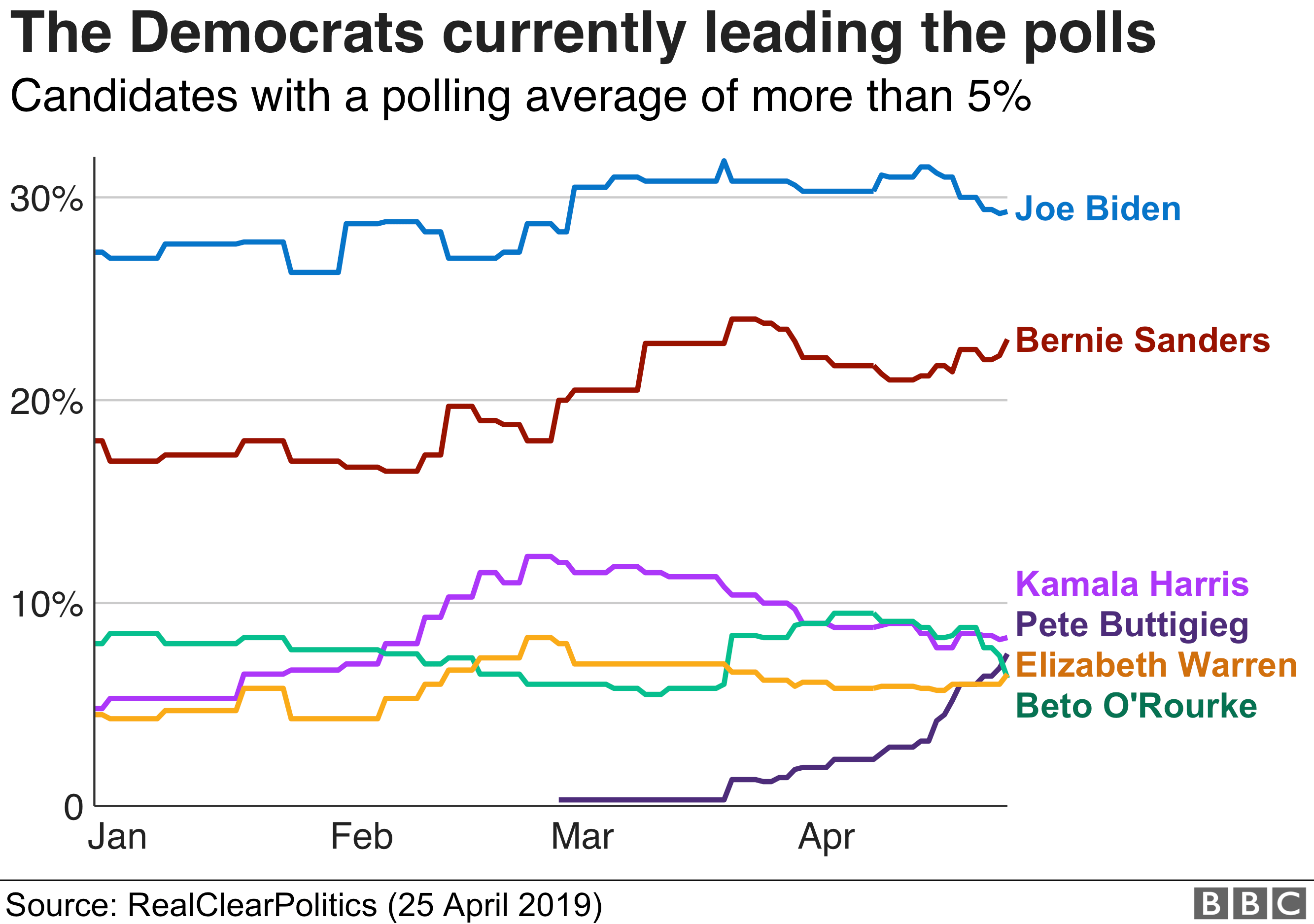 Graph showing the Democratic candidates leading the polls