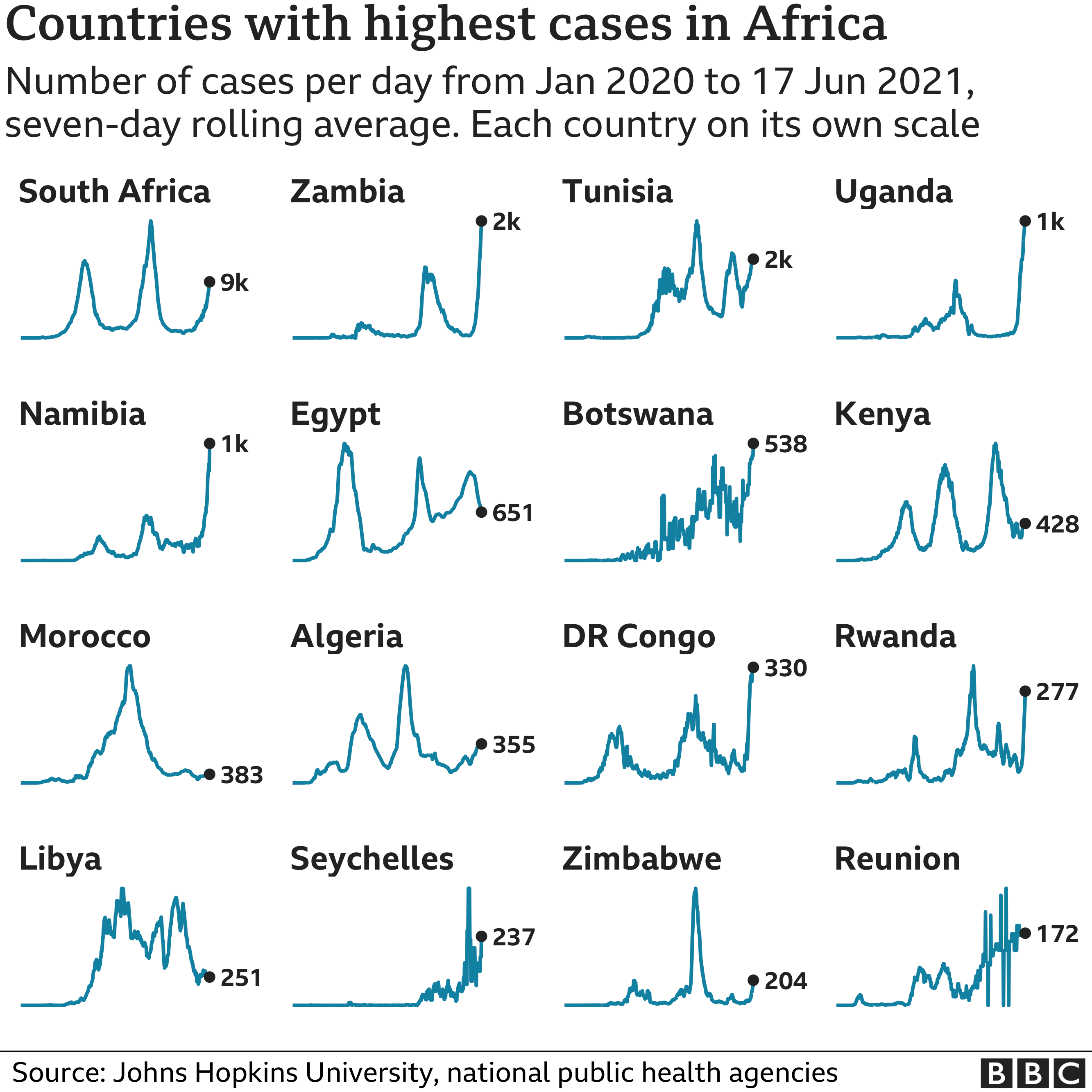 Chart showing the countries in Africa with the highest average number of cases in the last week. Updated 18 June.