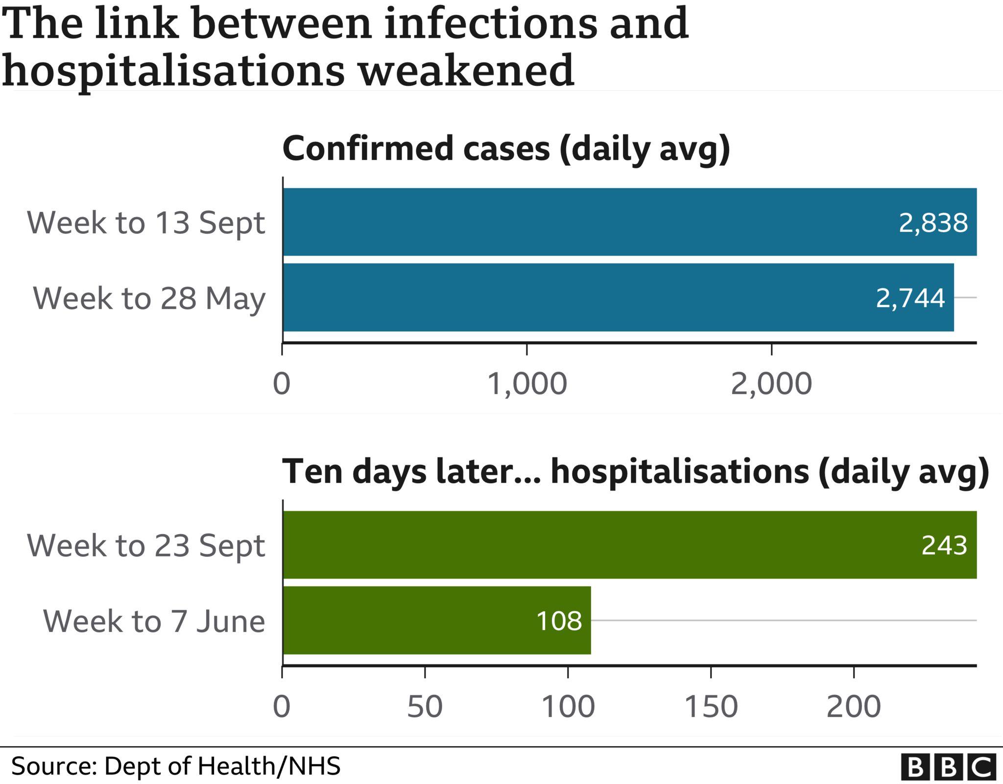 Chart showing cases v hospitalisations