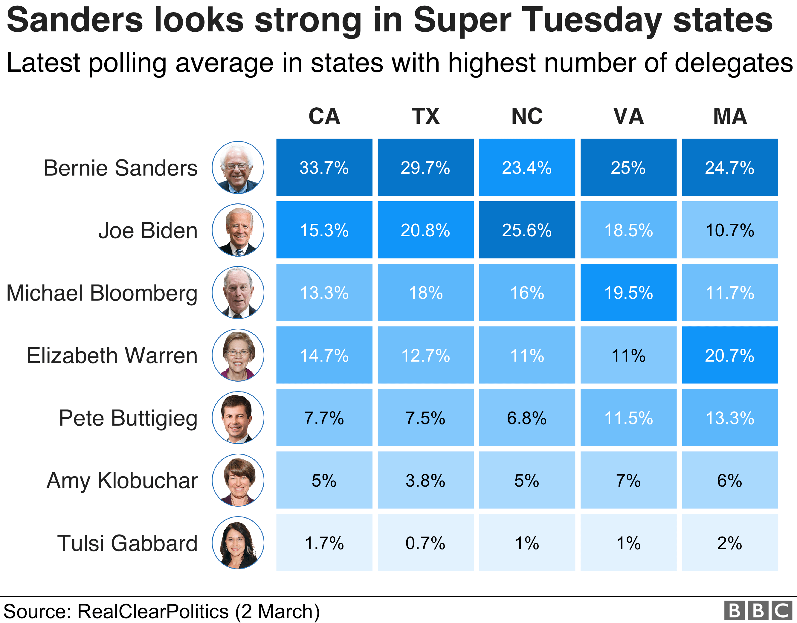 Chart showing polling for the five Super Tuesday states with the most delegates. Bernie Sanders is ahead in four, Biden leads in the other one