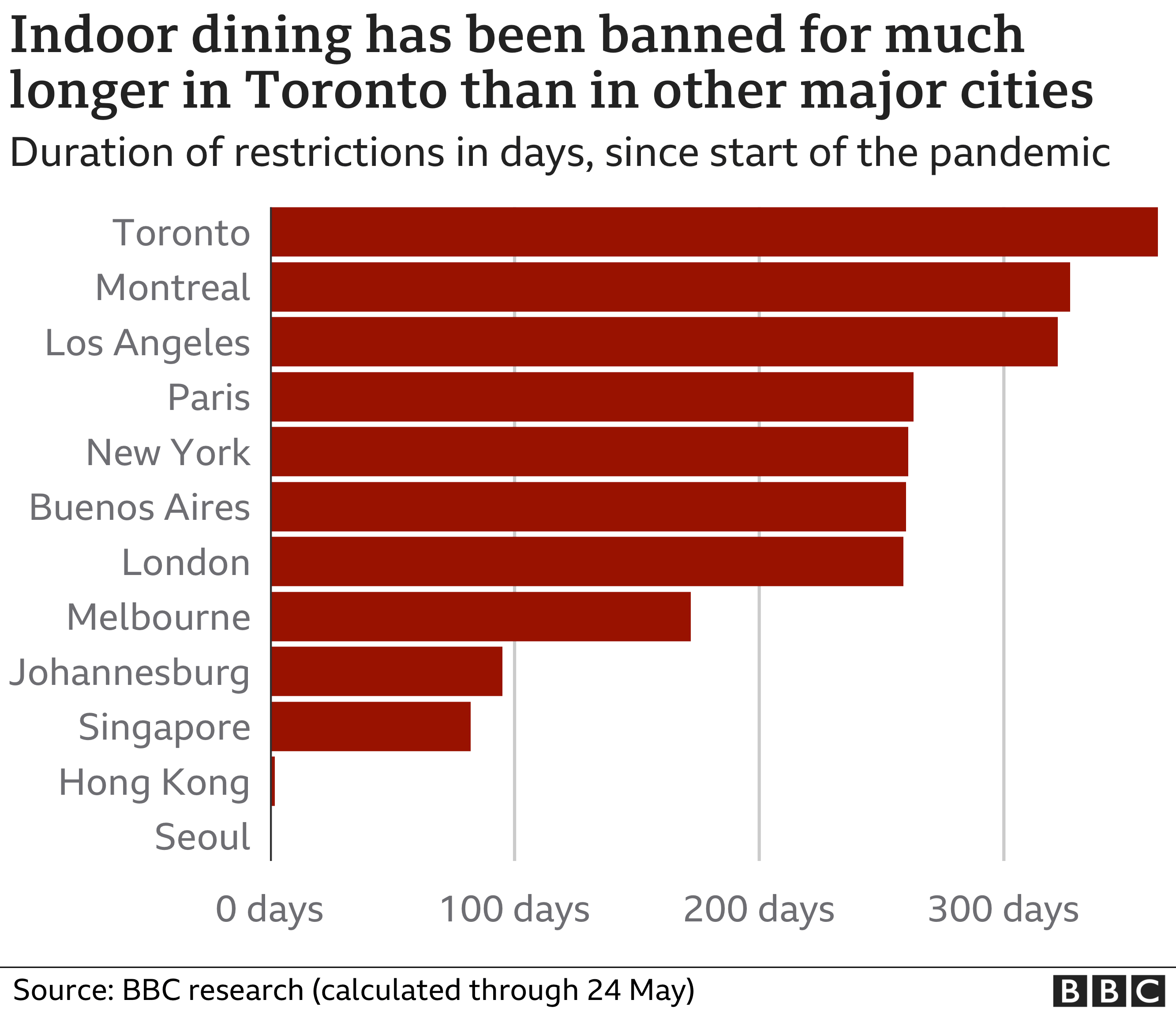 Chart showing how the length of the ban on indoor dining in Toronto compares to other major cities
