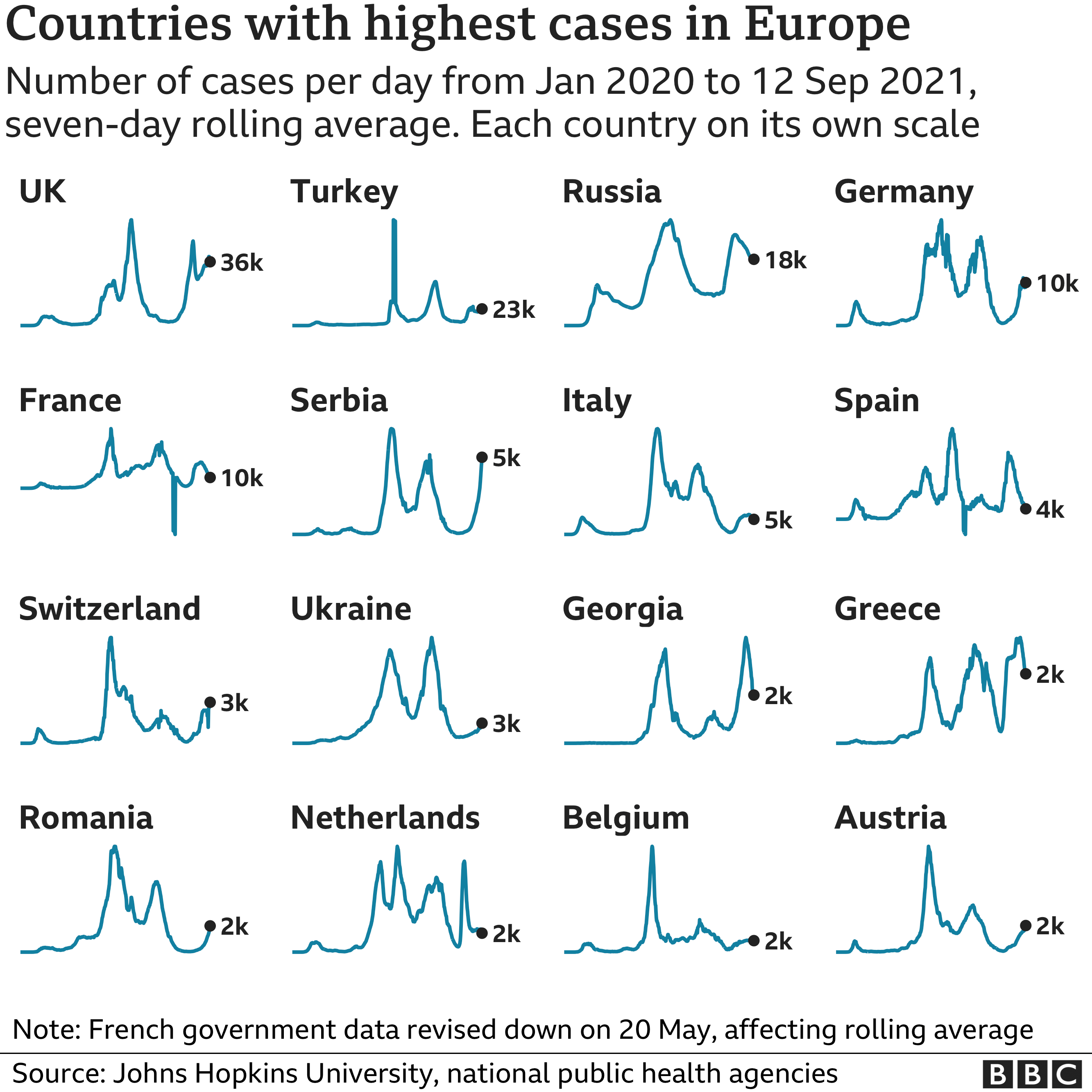 Chart showing the countries in Europe with the highest average number of cases in the last week. Updated 13 September.