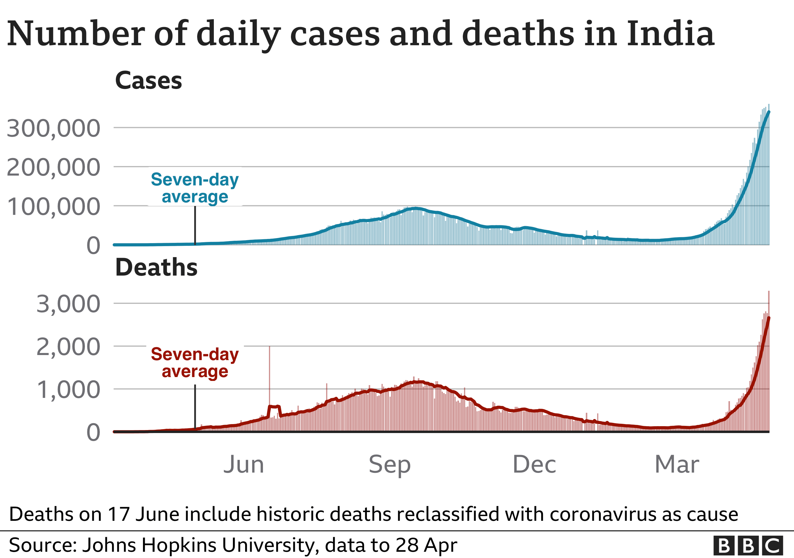 Number of cases and deaths
