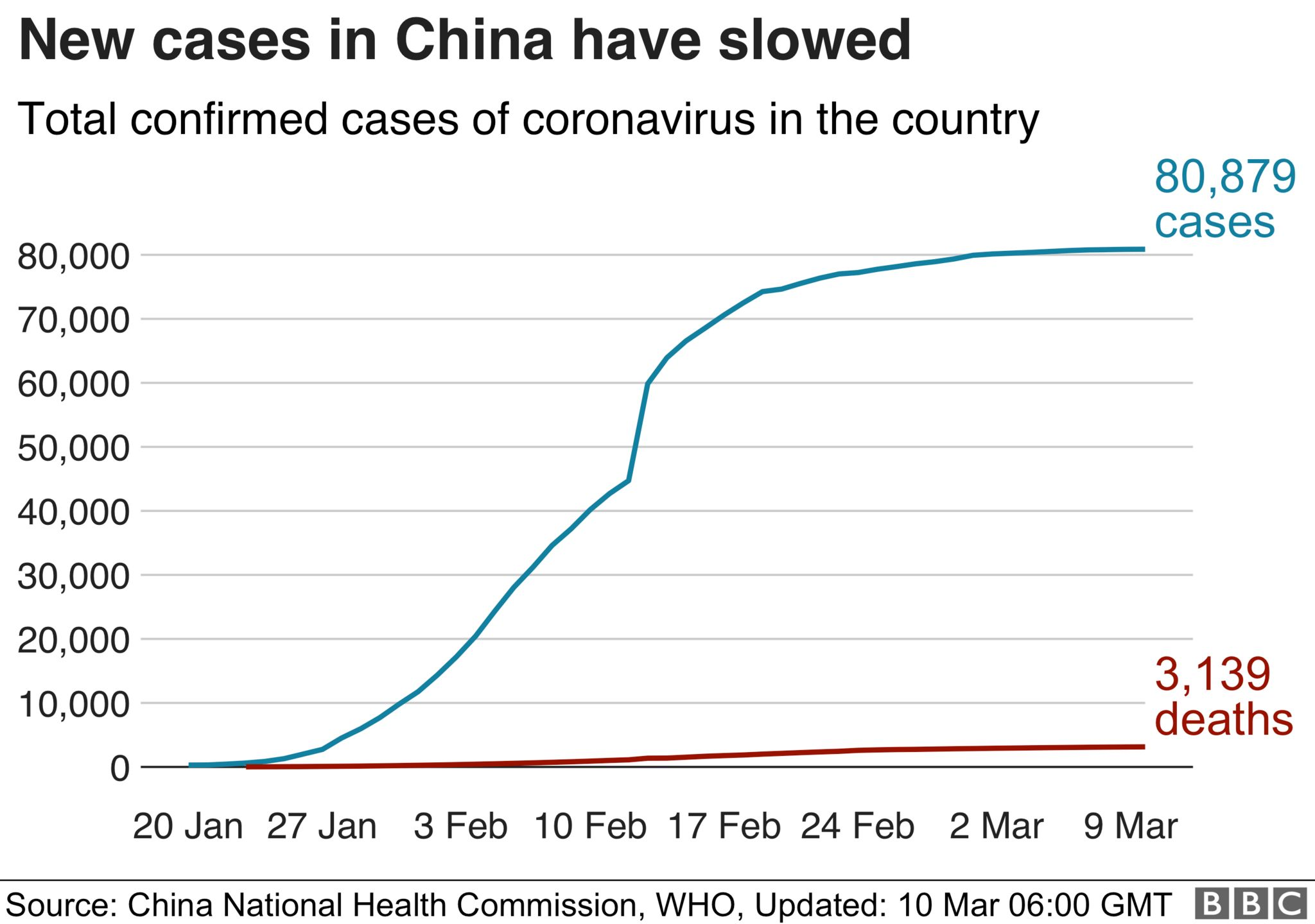 A graph showing the decrease in new coronavirus cases in China
