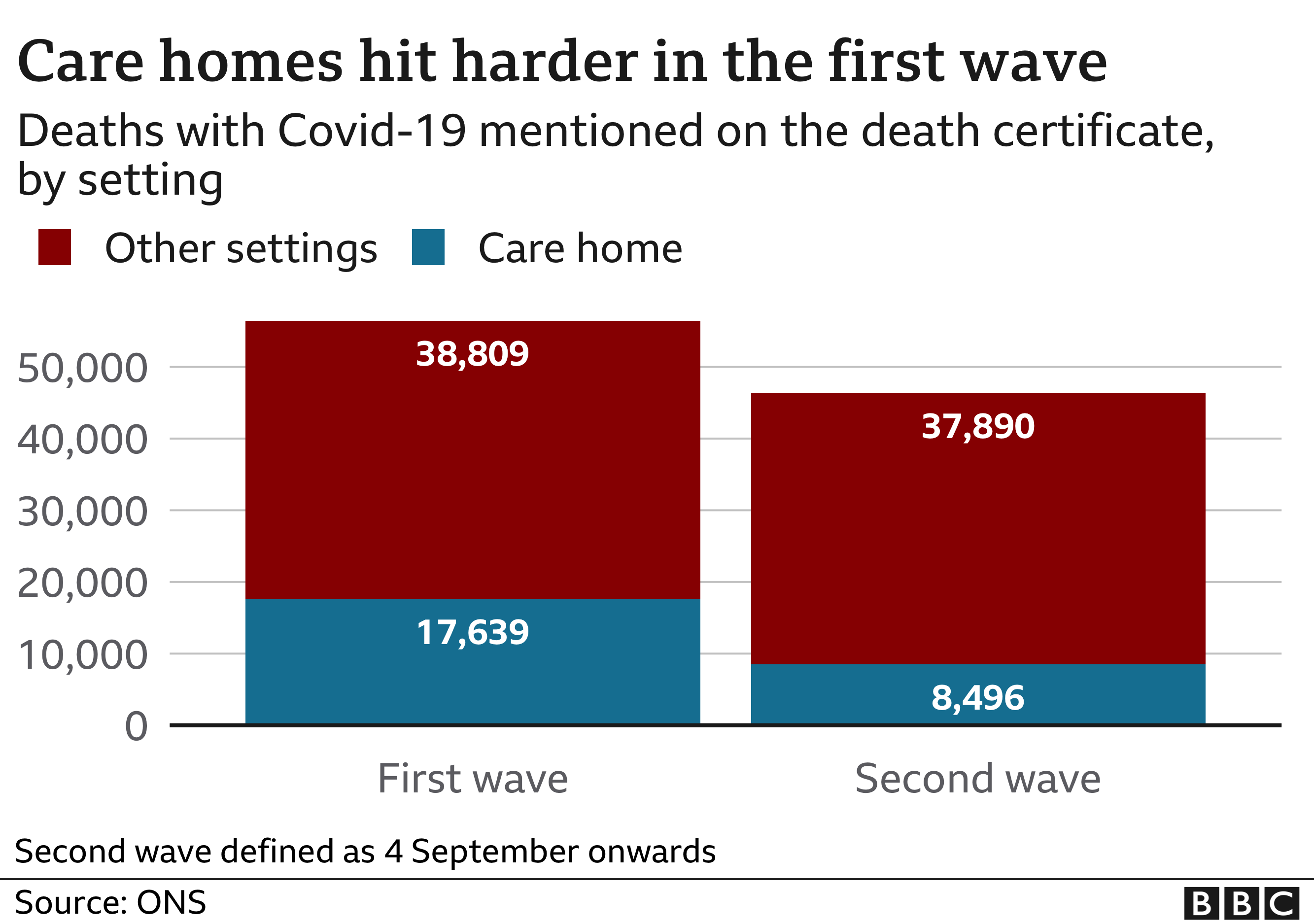 Care homes hit harder in the first wave