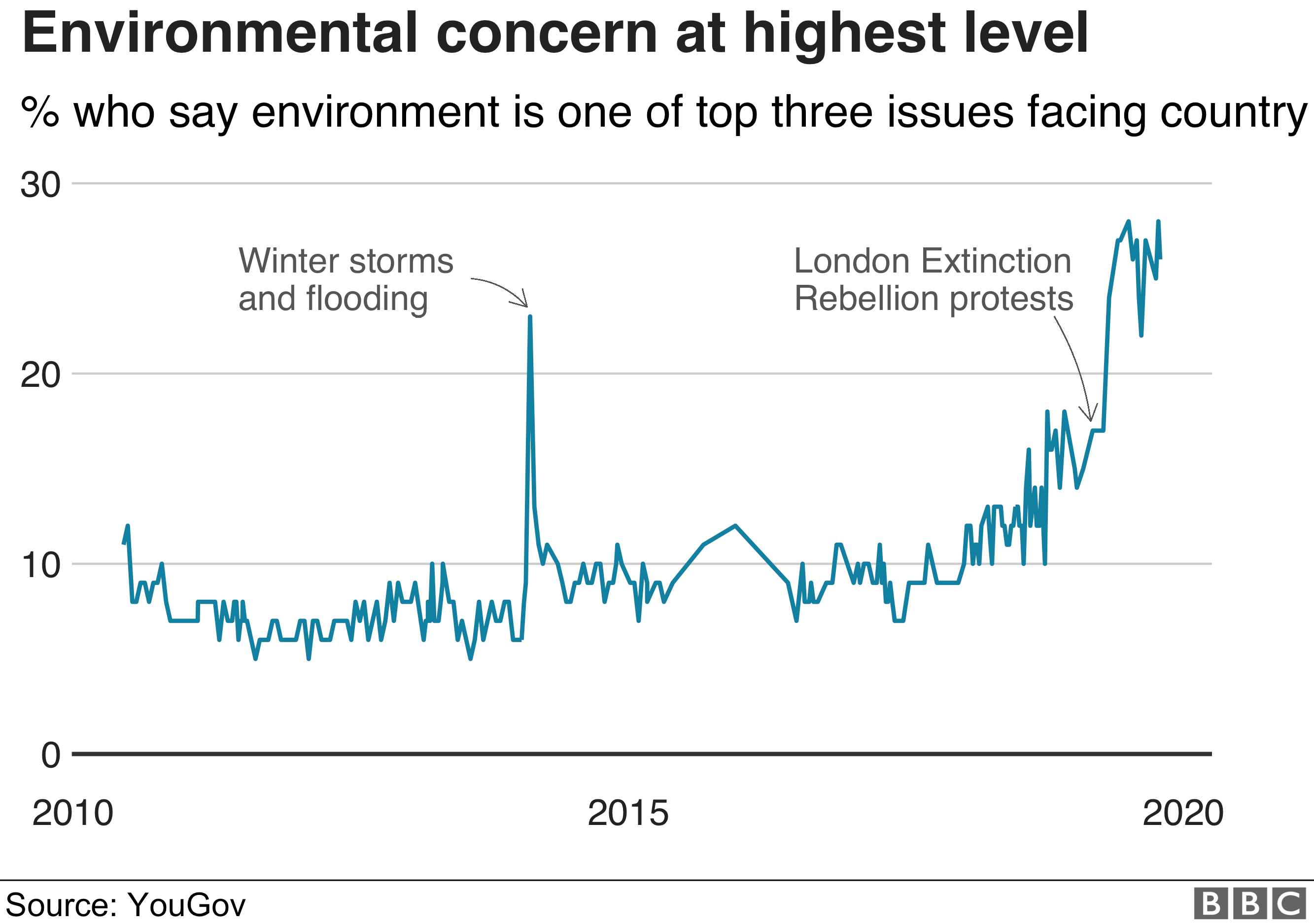 A graphic showing an increase in concern about the environment