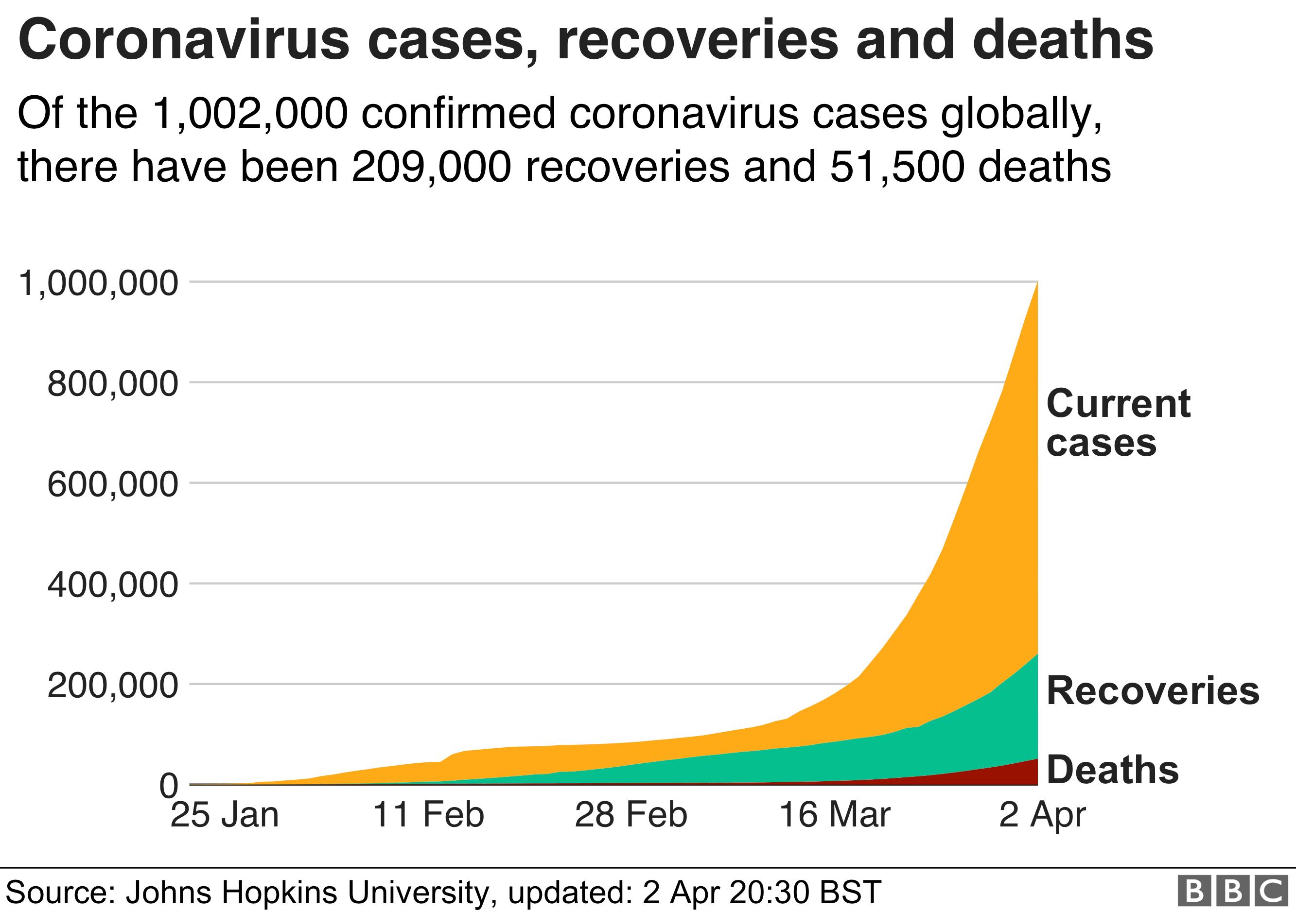 Global coronavirus cases exceed one million - 2 April
