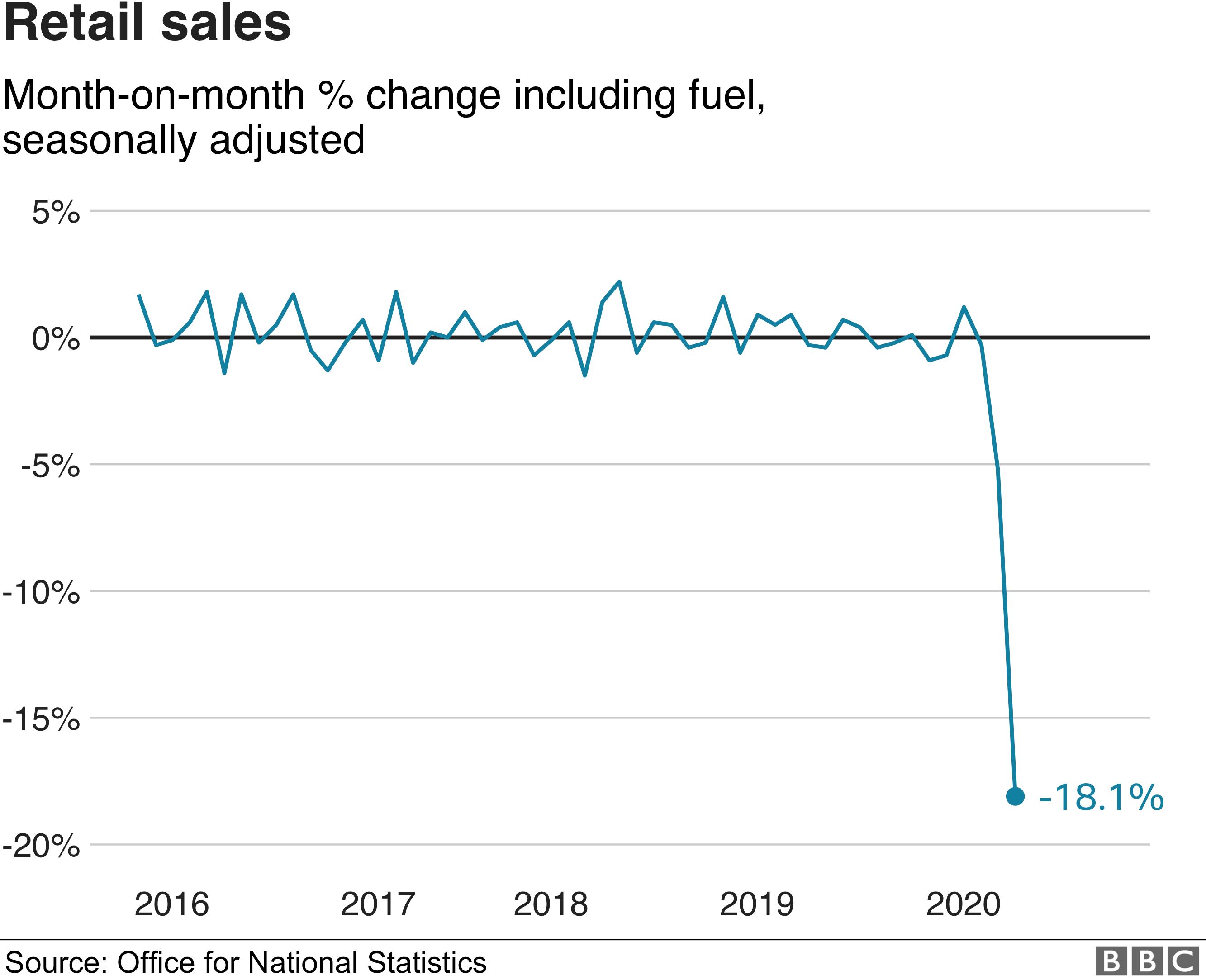 Retail sales chart for April 2020