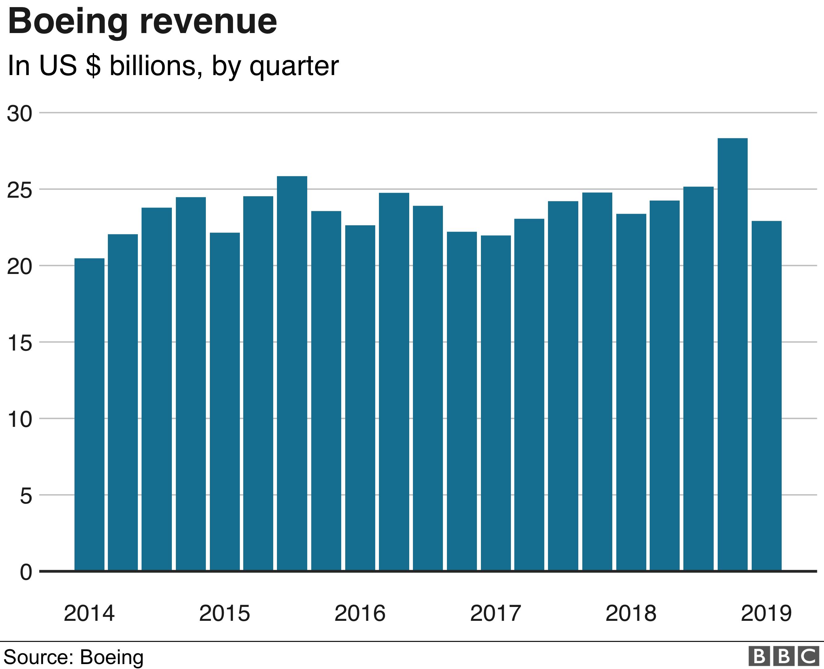 Boeing's revenues