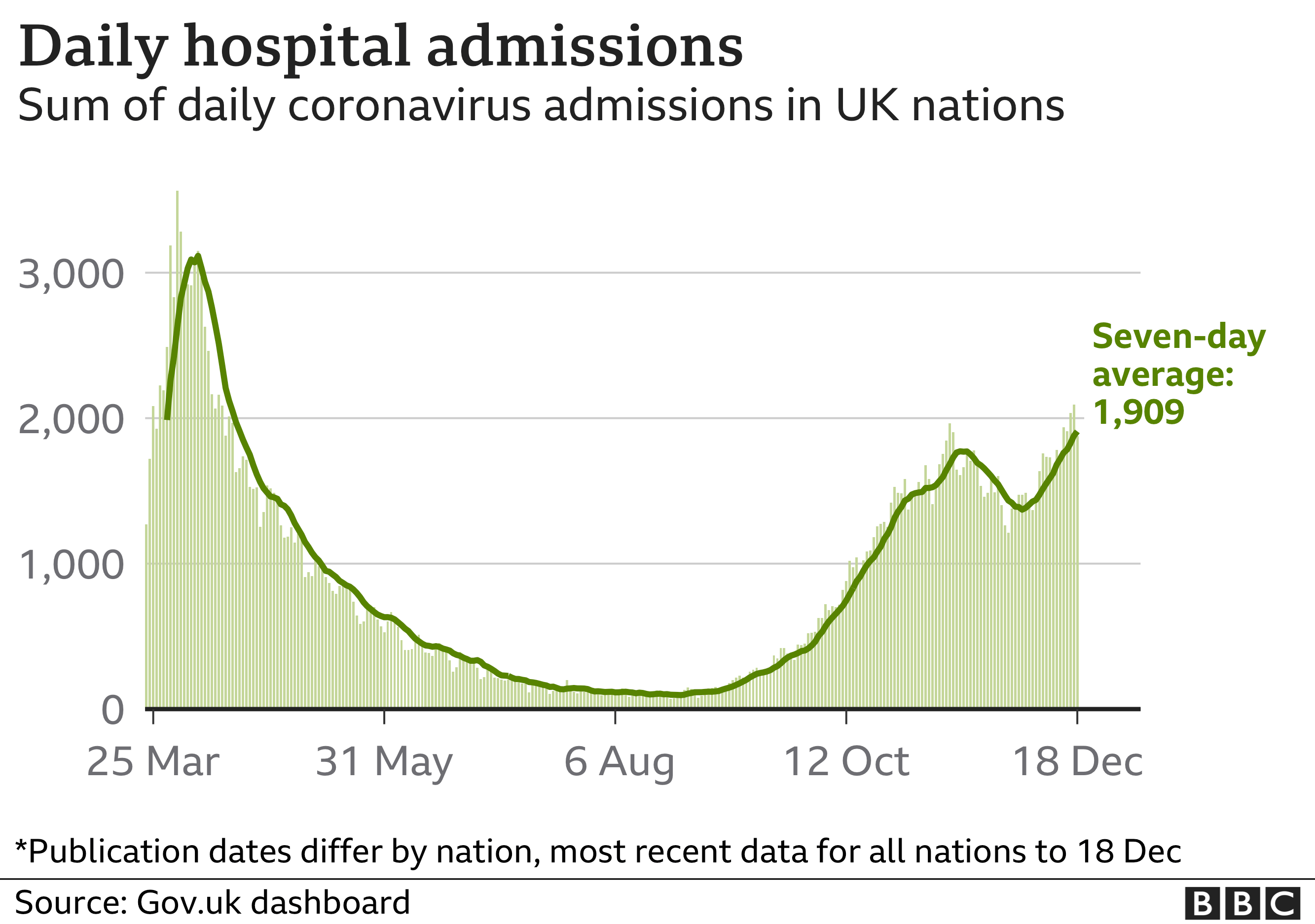 Chart showing daily hospital admissions rising