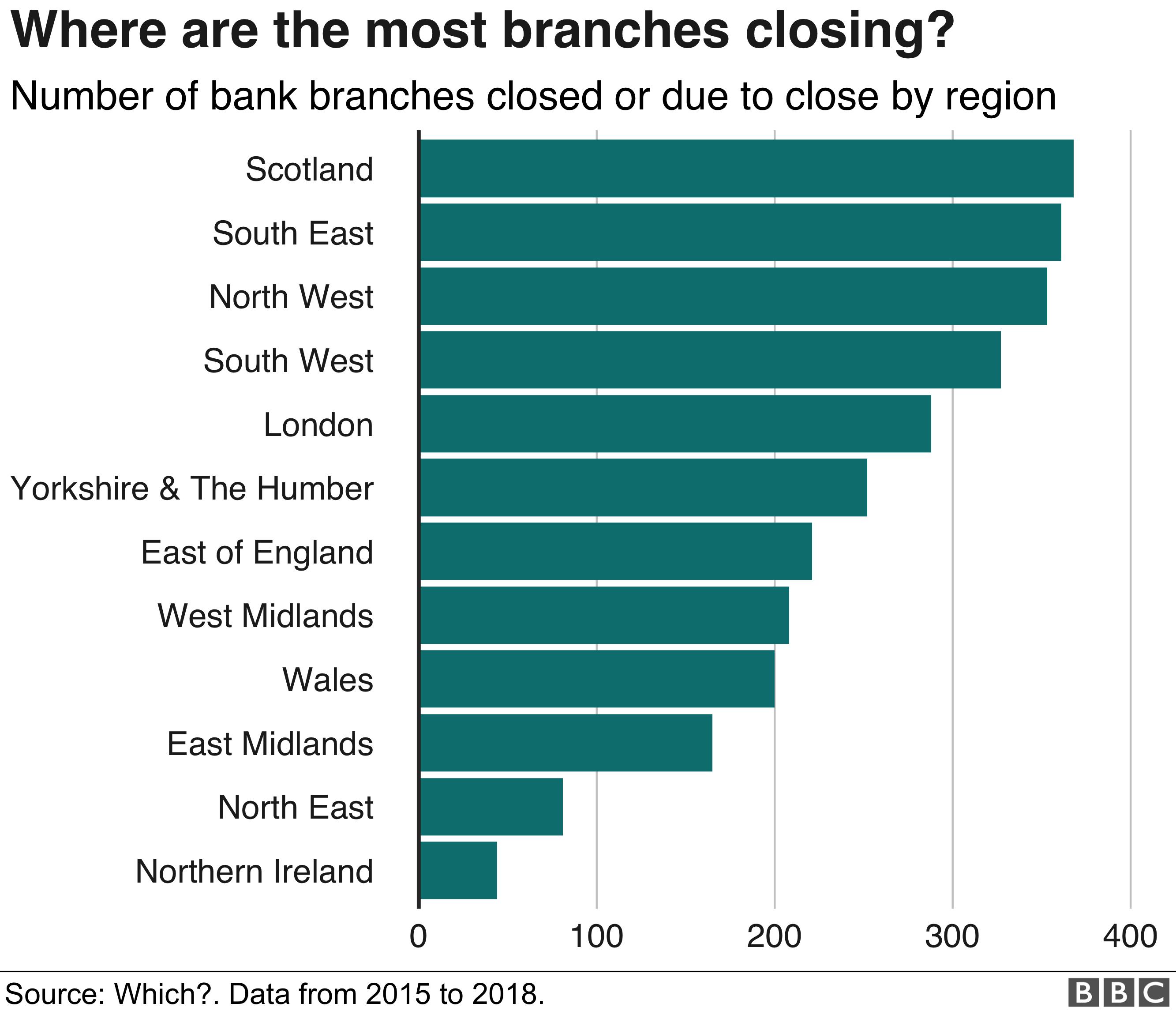 bank closure by region