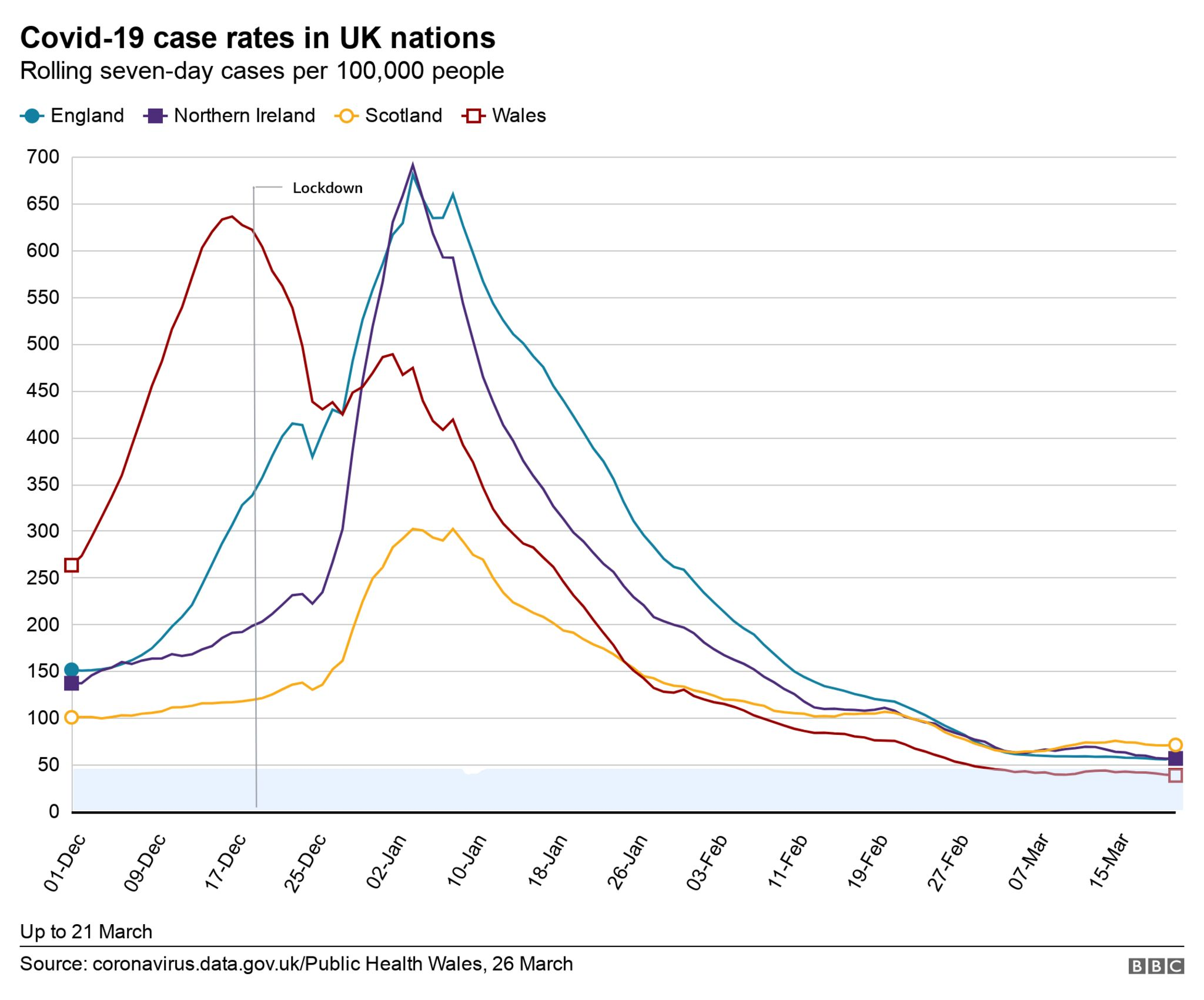 A graphic showing Covid case rates in the UK nations